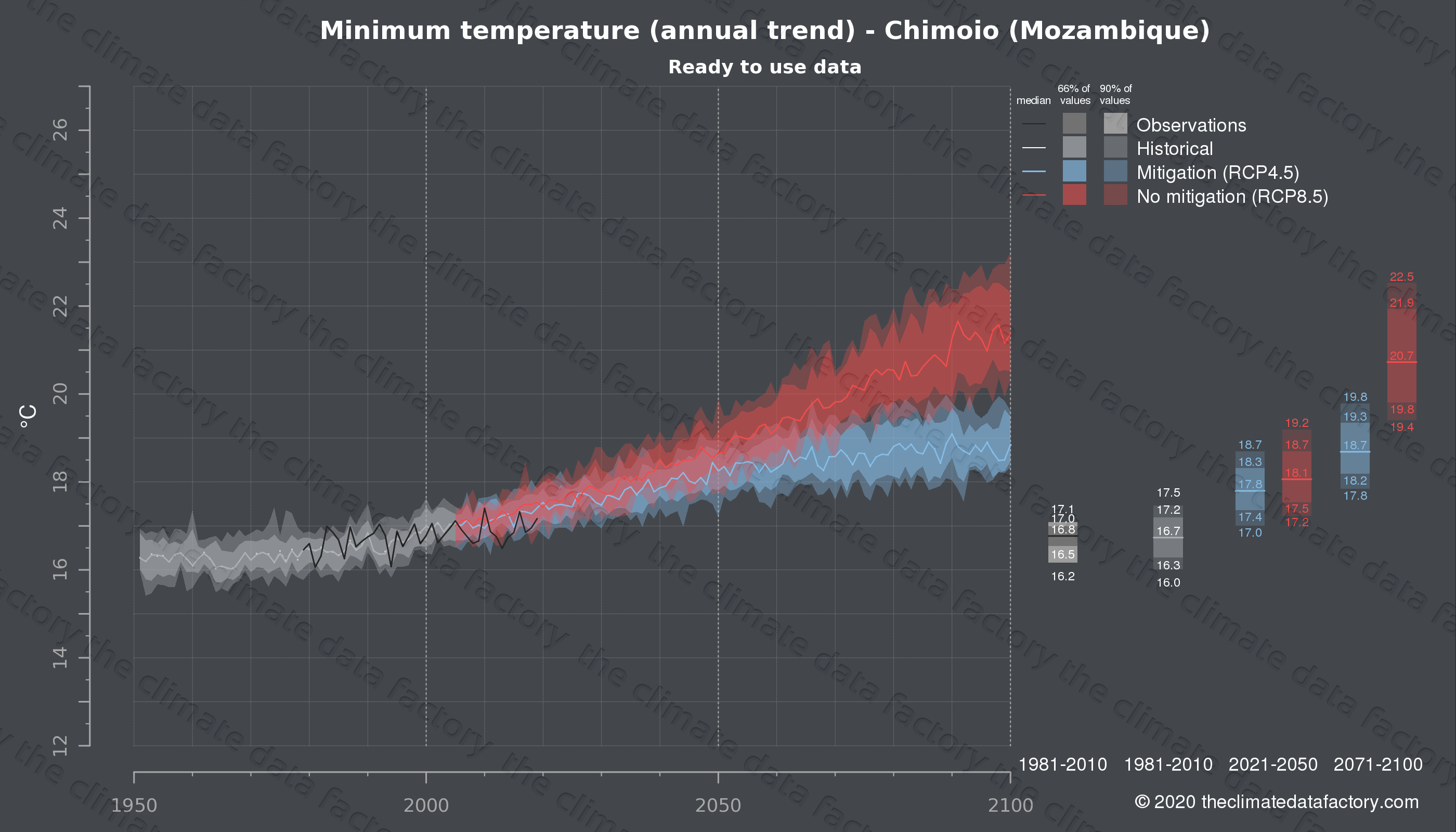 Graphic of projected minimum temperature for Chimoio (Mozambique) under two climate change mitigation policy scenarios (RCP4.5, RCP8.5). Represented climate data are processed (bias-adjusted and quality controlled) data from IPCC models. https://theclimatedatafactory.com