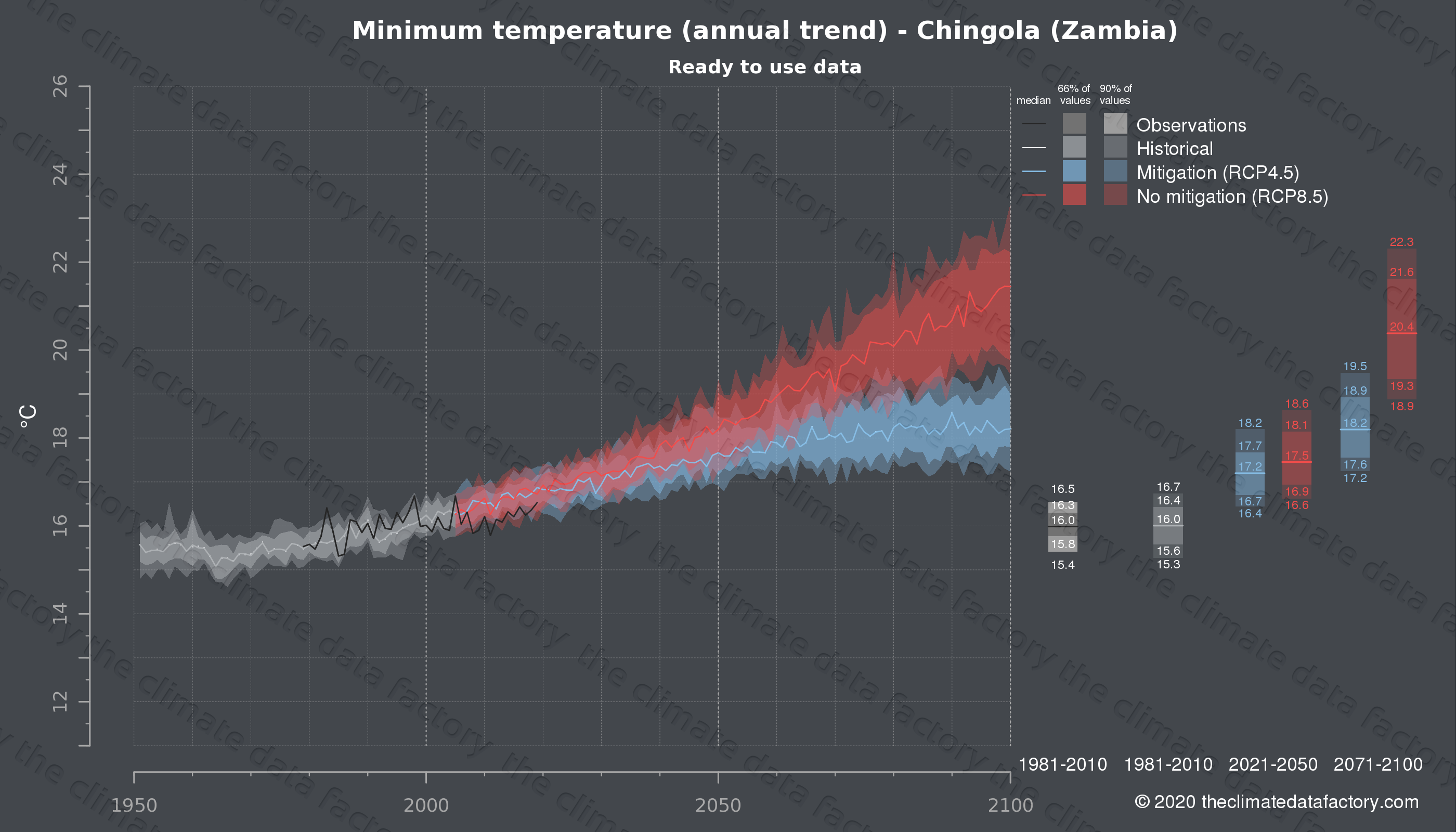 Graphic of projected minimum temperature for Chingola (Zambia) under two climate change mitigation policy scenarios (RCP4.5, RCP8.5). Represented climate data are processed (bias-adjusted and quality controlled) data from IPCC models. https://theclimatedatafactory.com