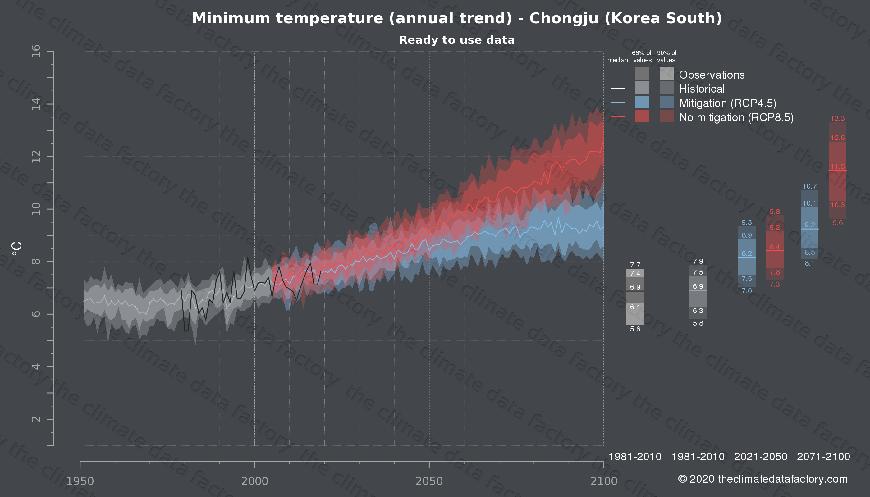 Graphic of projected minimum temperature for Chongju (South Korea) under two climate change mitigation policy scenarios (RCP4.5, RCP8.5). Represented climate data are processed (bias-adjusted and quality controlled) data from IPCC models. https://theclimatedatafactory.com