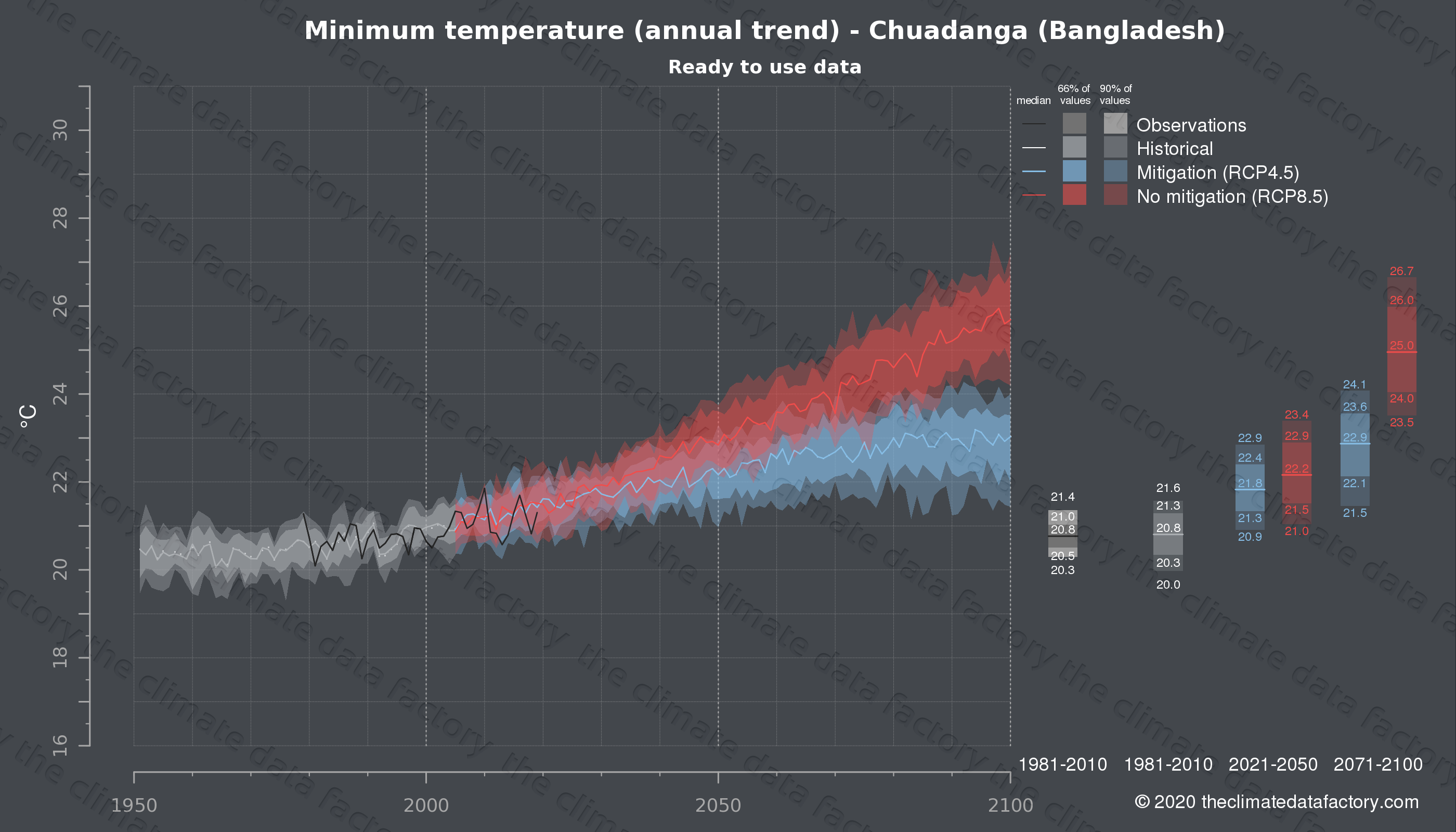 Graphic of projected minimum temperature for Chuadanga (Bangladesh) under two climate change mitigation policy scenarios (RCP4.5, RCP8.5). Represented climate data are processed (bias-adjusted and quality controlled) data from IPCC models. https://theclimatedatafactory.com
