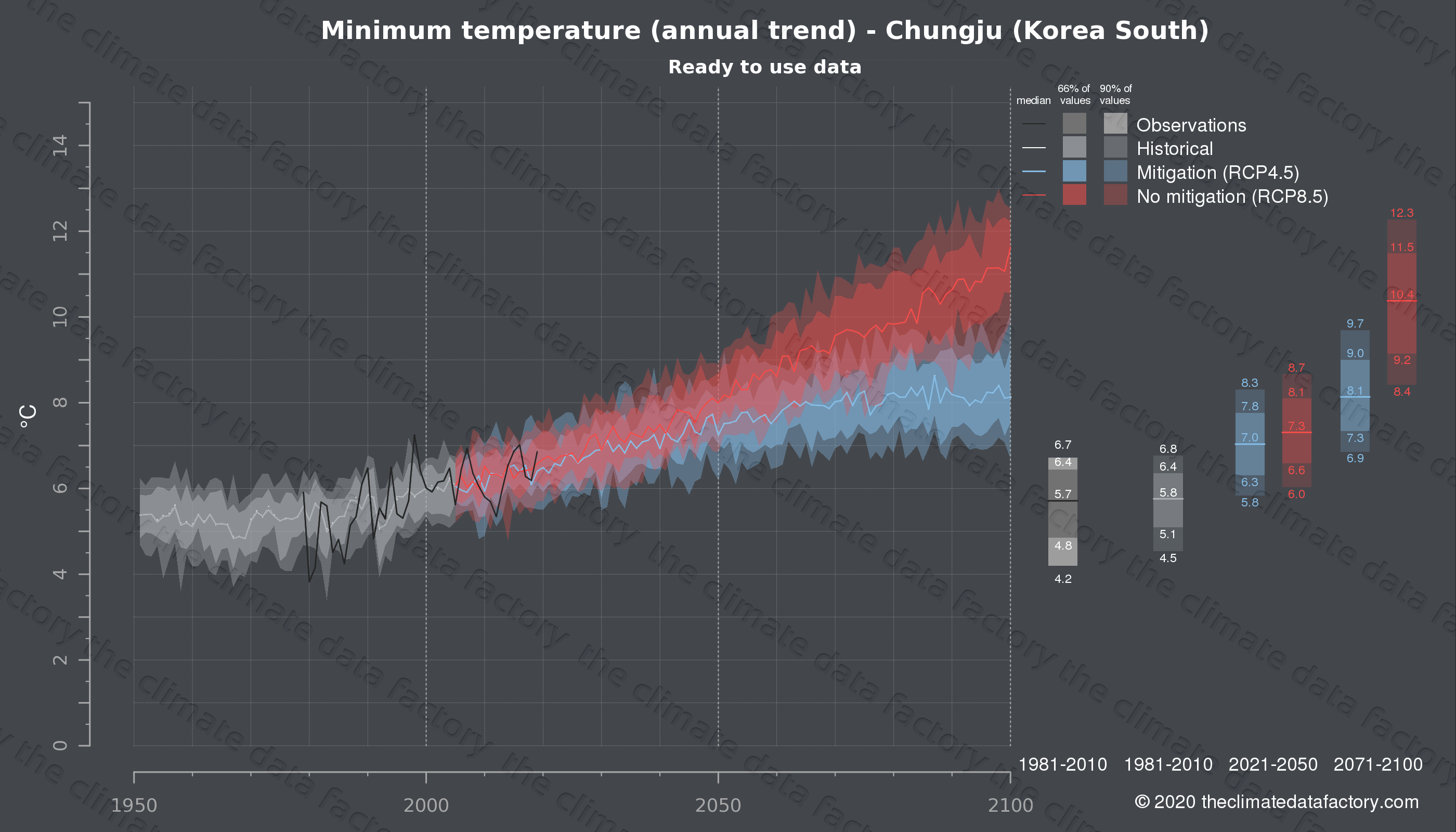 Graphic of projected minimum temperature for Chungju (South Korea) under two climate change mitigation policy scenarios (RCP4.5, RCP8.5). Represented climate data are processed (bias-adjusted and quality controlled) data from IPCC models. https://theclimatedatafactory.com