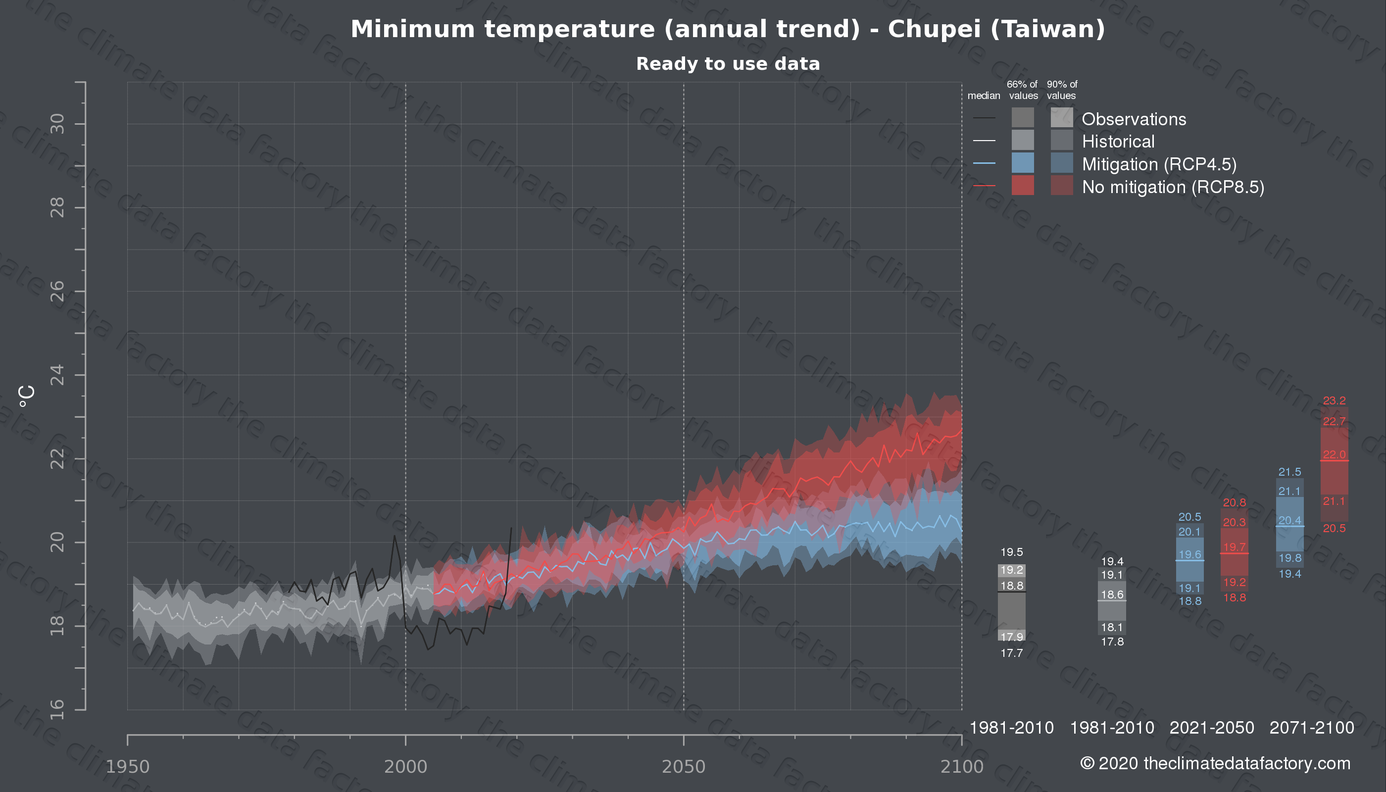 Graphic of projected minimum temperature for Chupei (Taiwan) under two climate change mitigation policy scenarios (RCP4.5, RCP8.5). Represented climate data are processed (bias-adjusted and quality controlled) data from IPCC models. https://theclimatedatafactory.com