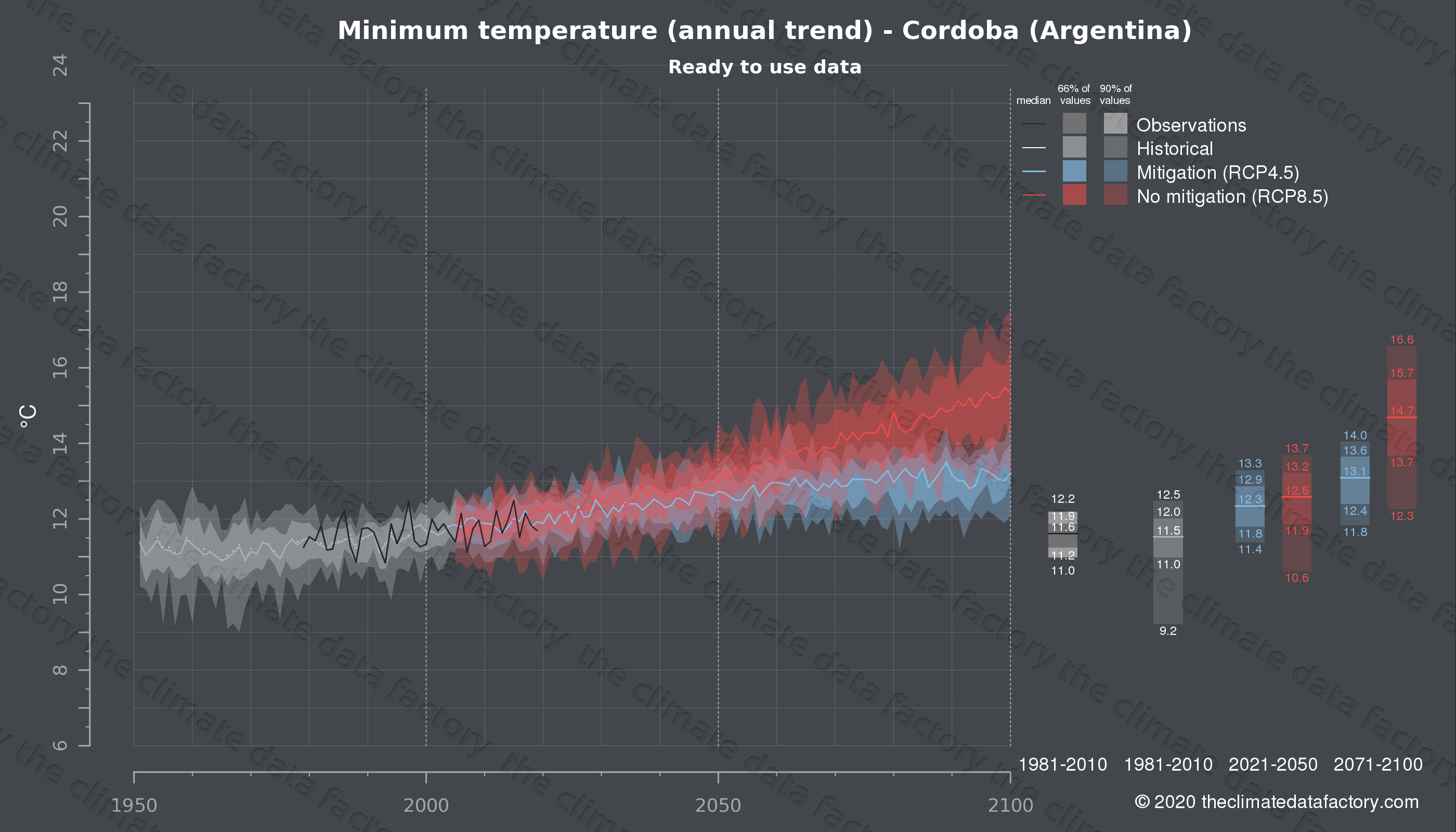 Graphic of projected minimum temperature for Cordoba (Argentina) under two climate change mitigation policy scenarios (RCP4.5, RCP8.5). Represented climate data are processed (bias-adjusted and quality controlled) data from IPCC models. https://theclimatedatafactory.com