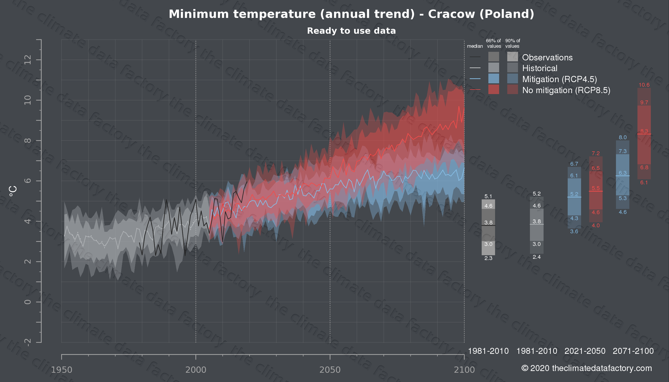 Graphic of projected minimum temperature for Cracow (Poland) under two climate change mitigation policy scenarios (RCP4.5, RCP8.5). Represented climate data are processed (bias-adjusted and quality controlled) data from IPCC models. https://theclimatedatafactory.com