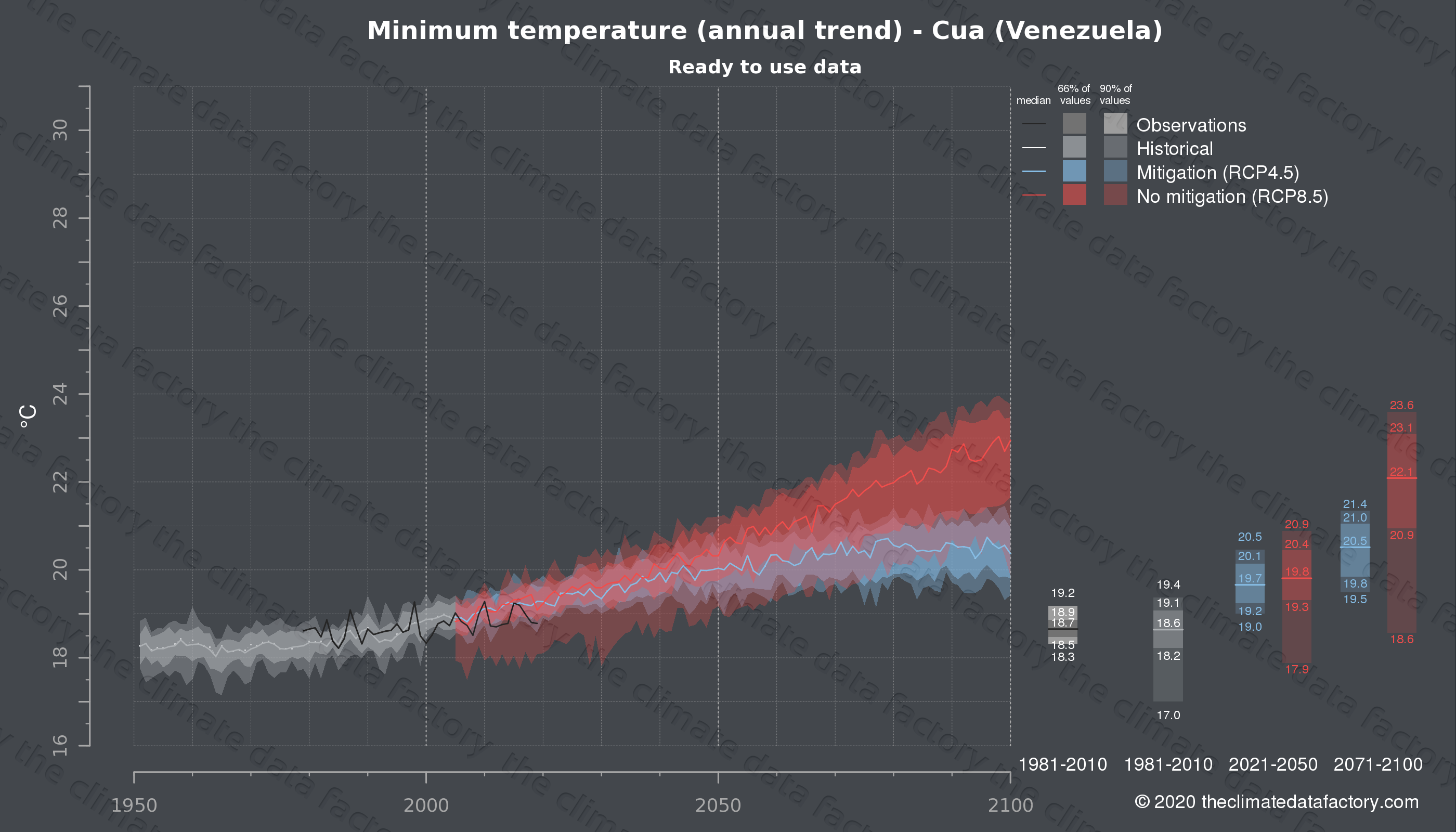 Graphic of projected minimum temperature for Cua (Venezuela) under two climate change mitigation policy scenarios (RCP4.5, RCP8.5). Represented climate data are processed (bias-adjusted and quality controlled) data from IPCC models. https://theclimatedatafactory.com