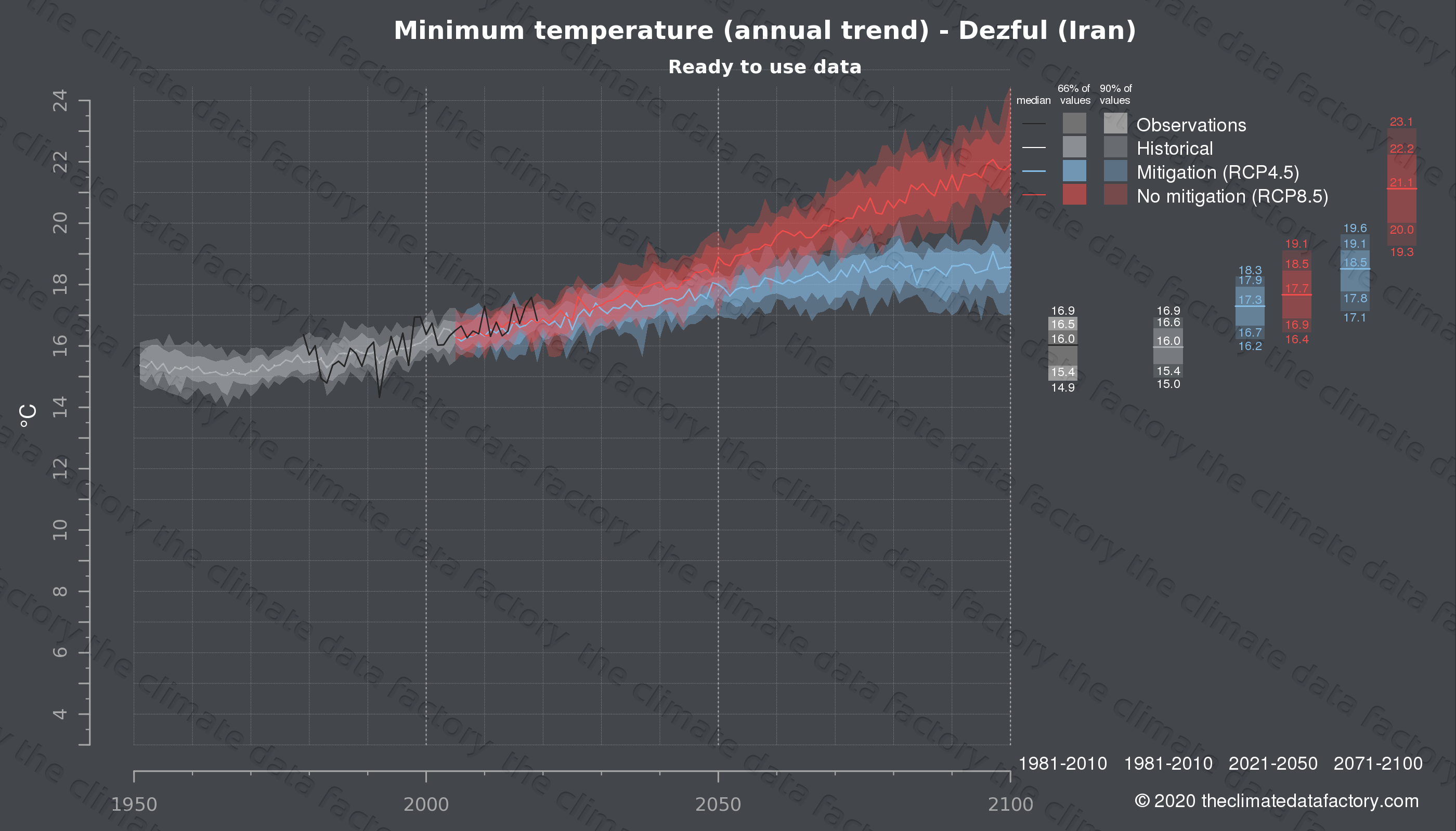 Graphic of projected minimum temperature for Dezful (Iran) under two climate change mitigation policy scenarios (RCP4.5, RCP8.5). Represented climate data are processed (bias-adjusted and quality controlled) data from IPCC models. https://theclimatedatafactory.com