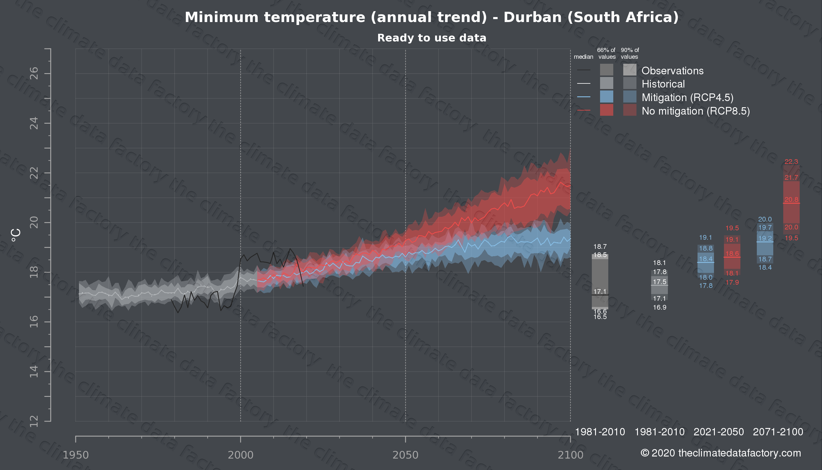 Graphic of projected minimum temperature for Durban (South Africa) under two climate change mitigation policy scenarios (RCP4.5, RCP8.5). Represented climate data are processed (bias-adjusted and quality controlled) data from IPCC models. https://theclimatedatafactory.com