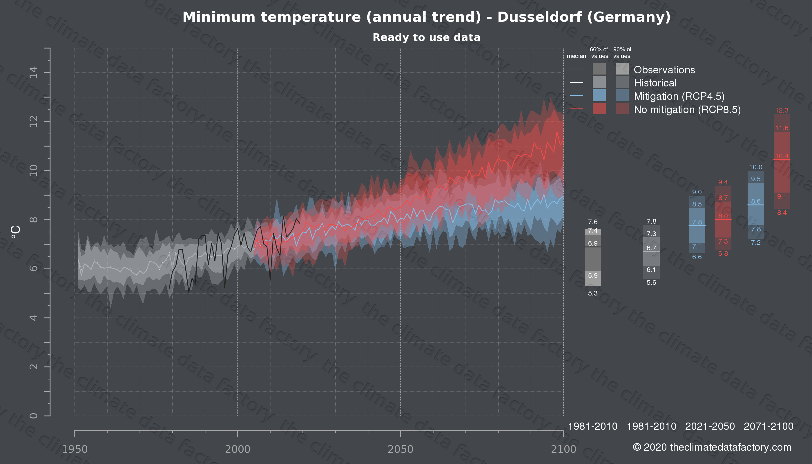 Graphic of projected minimum temperature for Dusseldorf (Germany) under two climate change mitigation policy scenarios (RCP4.5, RCP8.5). Represented climate data are processed (bias-adjusted and quality controlled) data from IPCC models. https://theclimatedatafactory.com