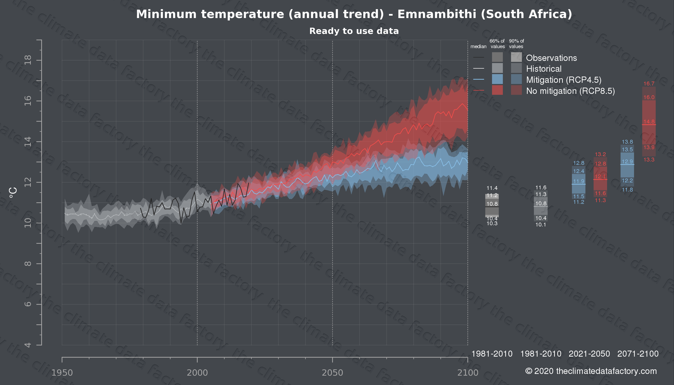 Graphic of projected minimum temperature for Emnambithi (South Africa) under two climate change mitigation policy scenarios (RCP4.5, RCP8.5). Represented climate data are processed (bias-adjusted and quality controlled) data from IPCC models. https://theclimatedatafactory.com