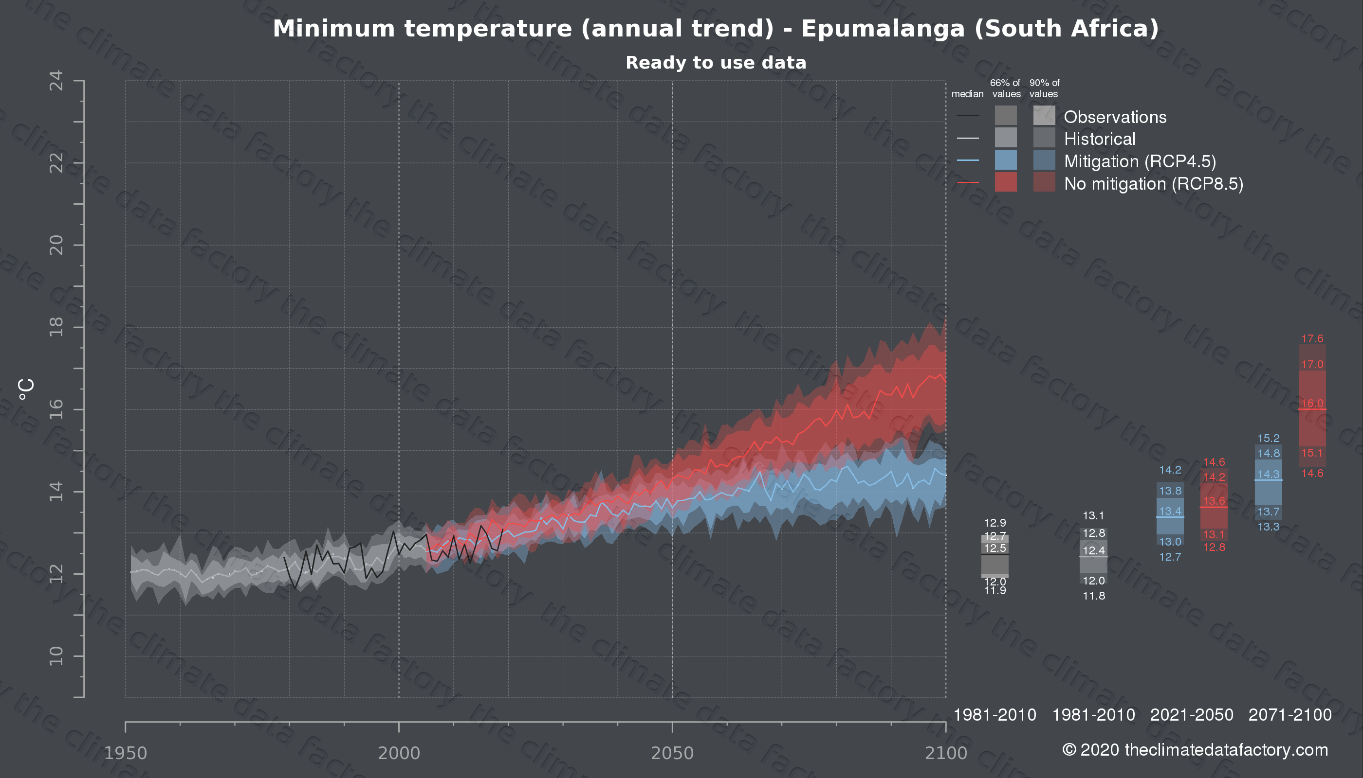 Graphic of projected minimum temperature for Epumalanga (South Africa) under two climate change mitigation policy scenarios (RCP4.5, RCP8.5). Represented climate data are processed (bias-adjusted and quality controlled) data from IPCC models. https://theclimatedatafactory.com