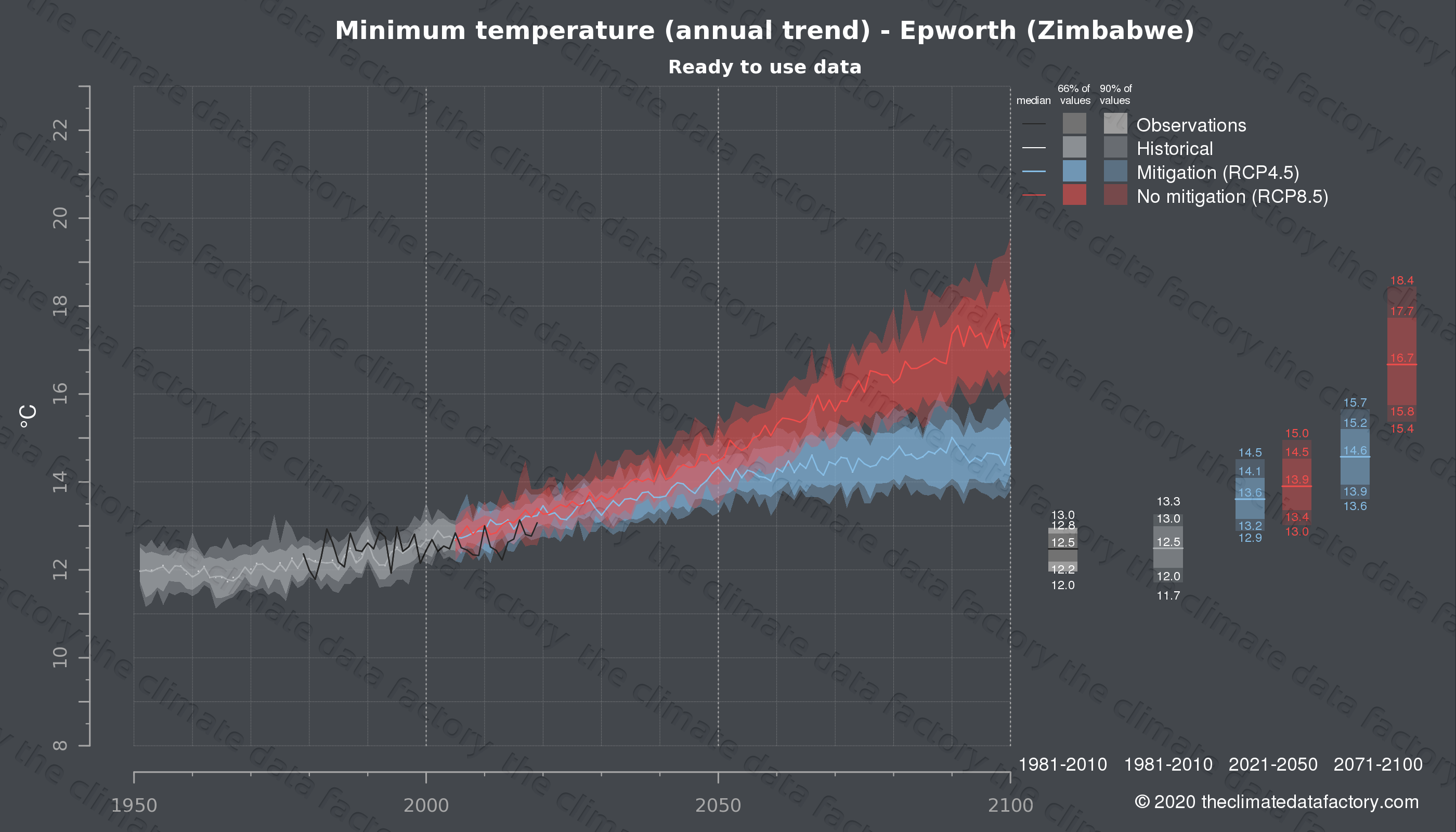 Graphic of projected minimum temperature for Epworth (Zimbabwe) under two climate change mitigation policy scenarios (RCP4.5, RCP8.5). Represented climate data are processed (bias-adjusted and quality controlled) data from IPCC models. https://theclimatedatafactory.com