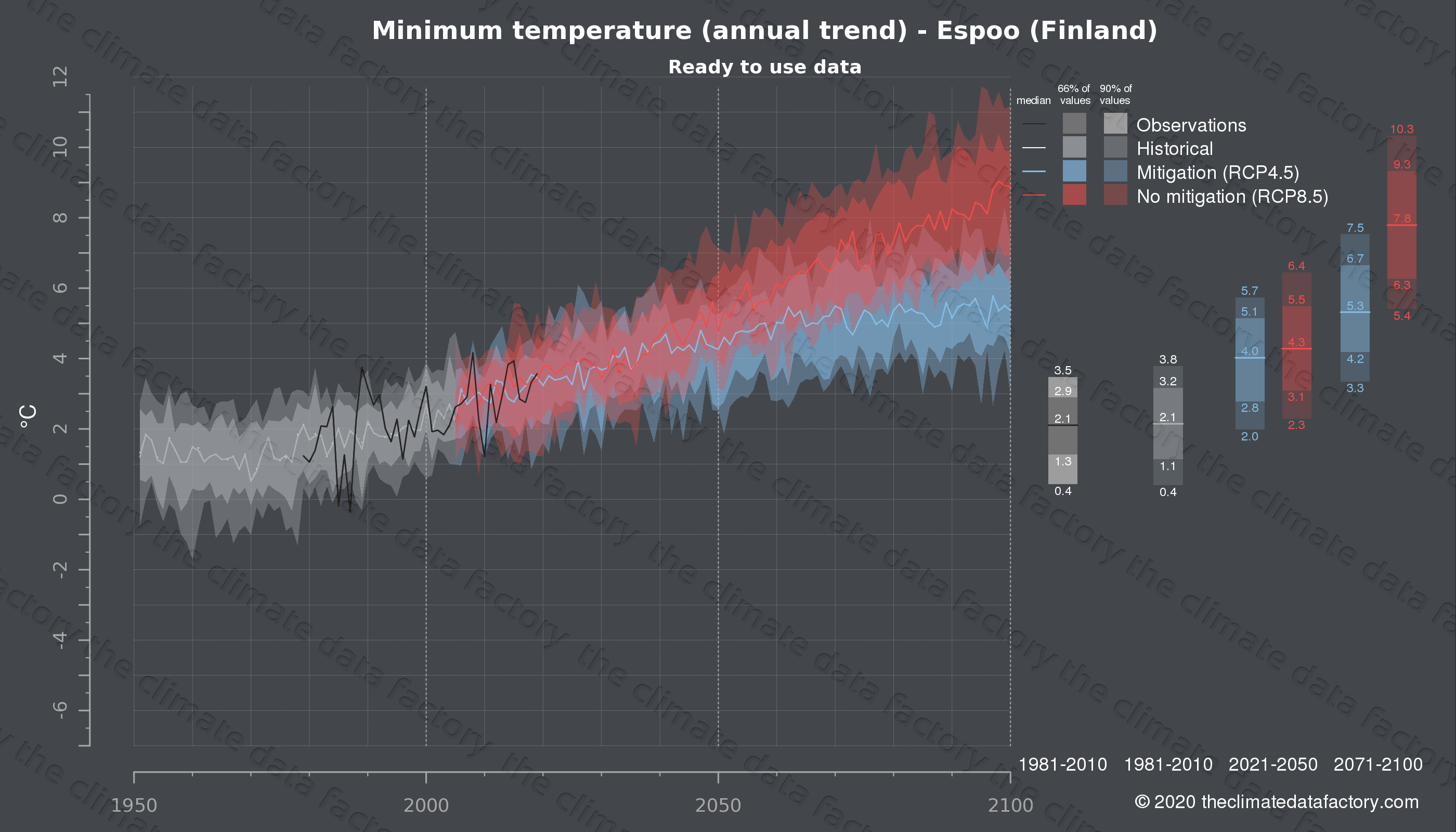 Graphic of projected minimum temperature for Espoo (Finland) under two climate change mitigation policy scenarios (RCP4.5, RCP8.5). Represented climate data are processed (bias-adjusted and quality controlled) data from IPCC models. https://theclimatedatafactory.com