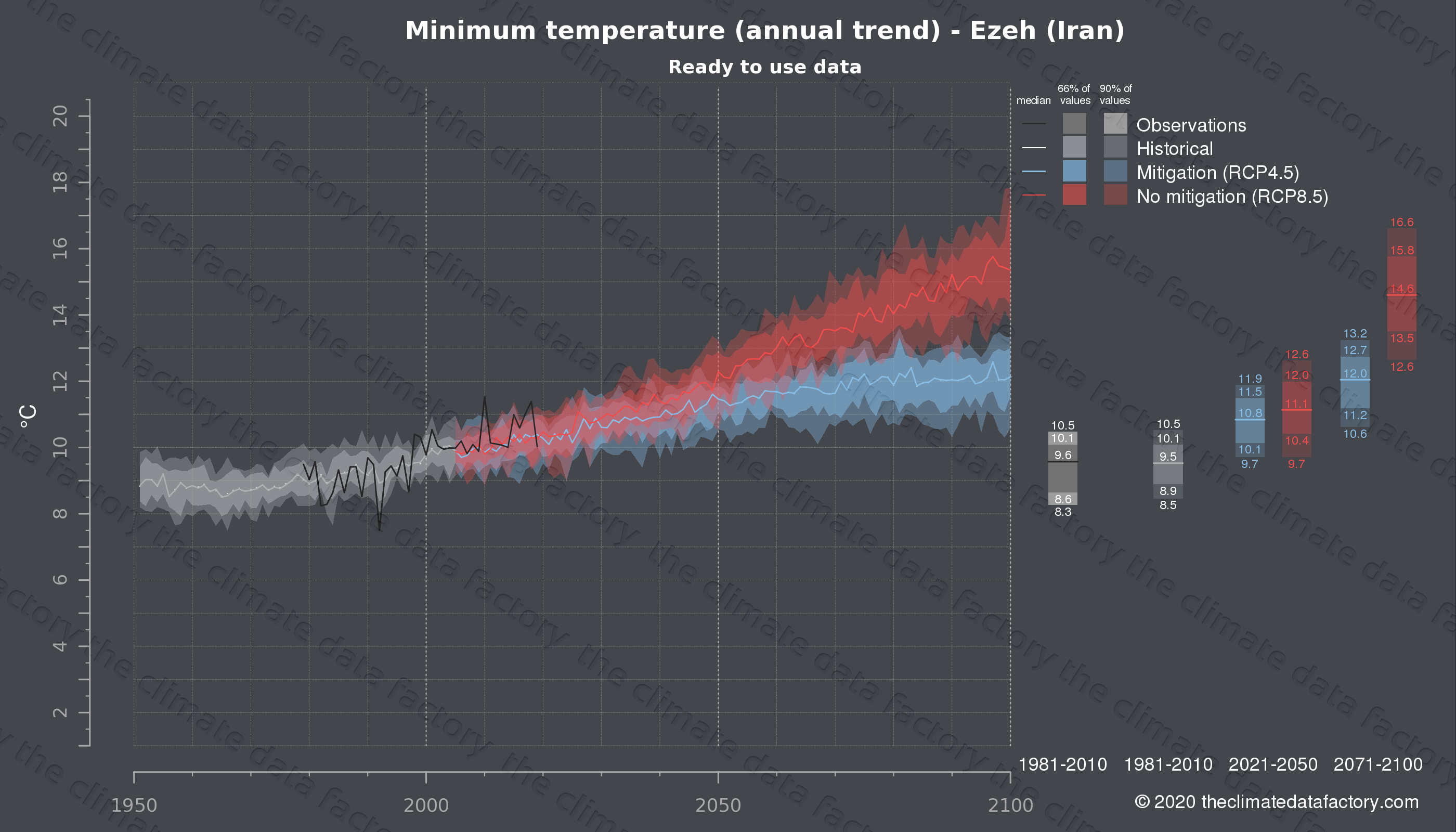 Graphic of projected minimum temperature for Ezeh (Iran) under two climate change mitigation policy scenarios (RCP4.5, RCP8.5). Represented climate data are processed (bias-adjusted and quality controlled) data from IPCC models. https://theclimatedatafactory.com