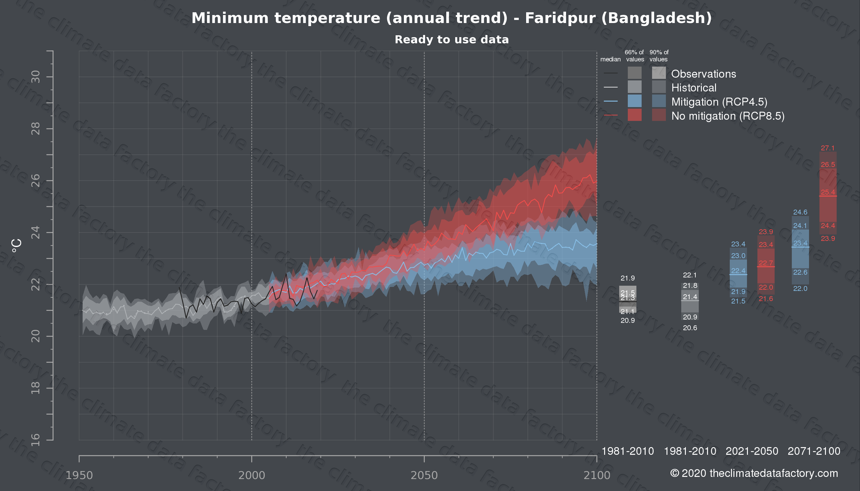 Graphic of projected minimum temperature for Faridpur (Bangladesh) under two climate change mitigation policy scenarios (RCP4.5, RCP8.5). Represented climate data are processed (bias-adjusted and quality controlled) data from IPCC models. https://theclimatedatafactory.com