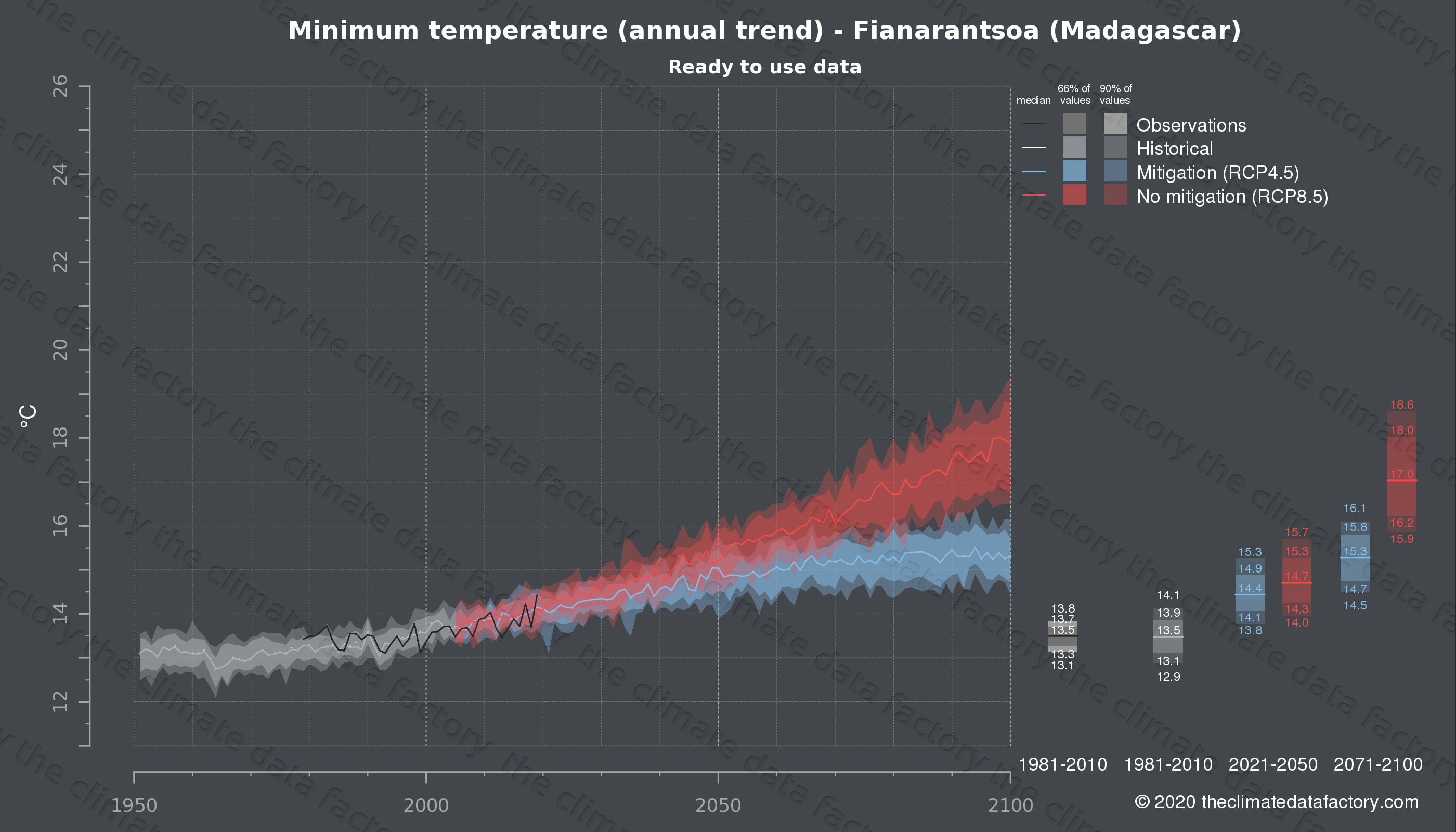 Graphic of projected minimum temperature for Fianarantsoa (Madagascar) under two climate change mitigation policy scenarios (RCP4.5, RCP8.5). Represented climate data are processed (bias-adjusted and quality controlled) data from IPCC models. https://theclimatedatafactory.com