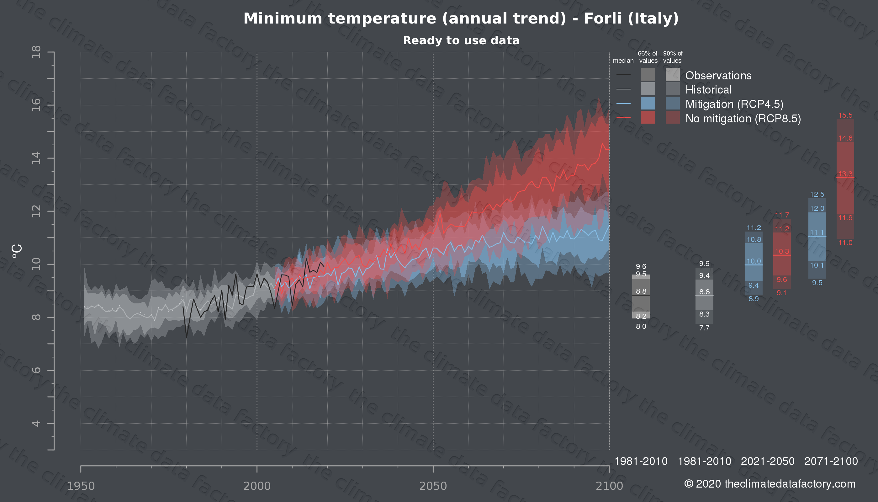 Graphic of projected minimum temperature for Forli (Italy) under two climate change mitigation policy scenarios (RCP4.5, RCP8.5). Represented climate data are processed (bias-adjusted and quality controlled) data from IPCC models. https://theclimatedatafactory.com