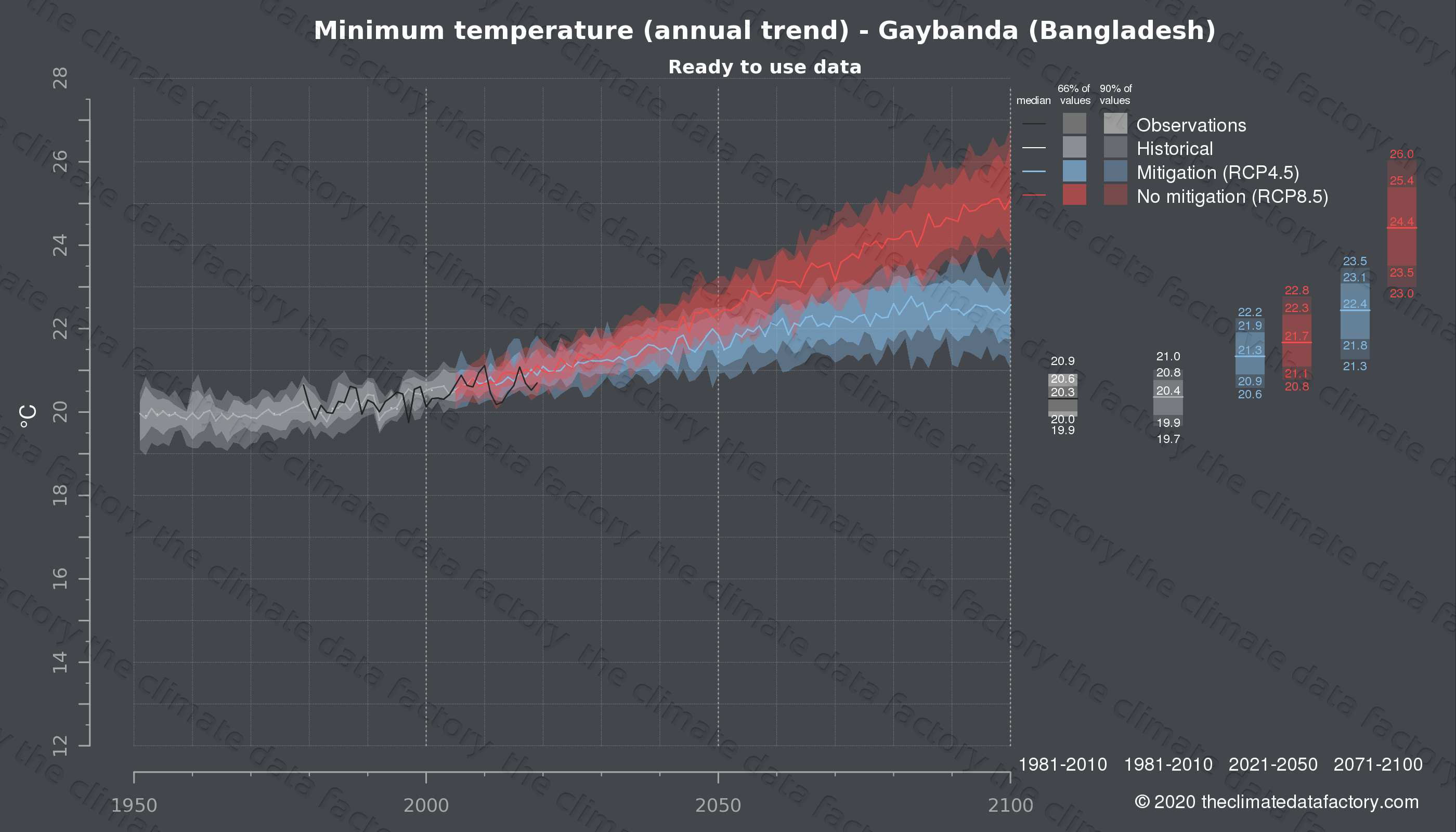 Graphic of projected minimum temperature for Gaybanda (Bangladesh) under two climate change mitigation policy scenarios (RCP4.5, RCP8.5). Represented climate data are processed (bias-adjusted and quality controlled) data from IPCC models. https://theclimatedatafactory.com