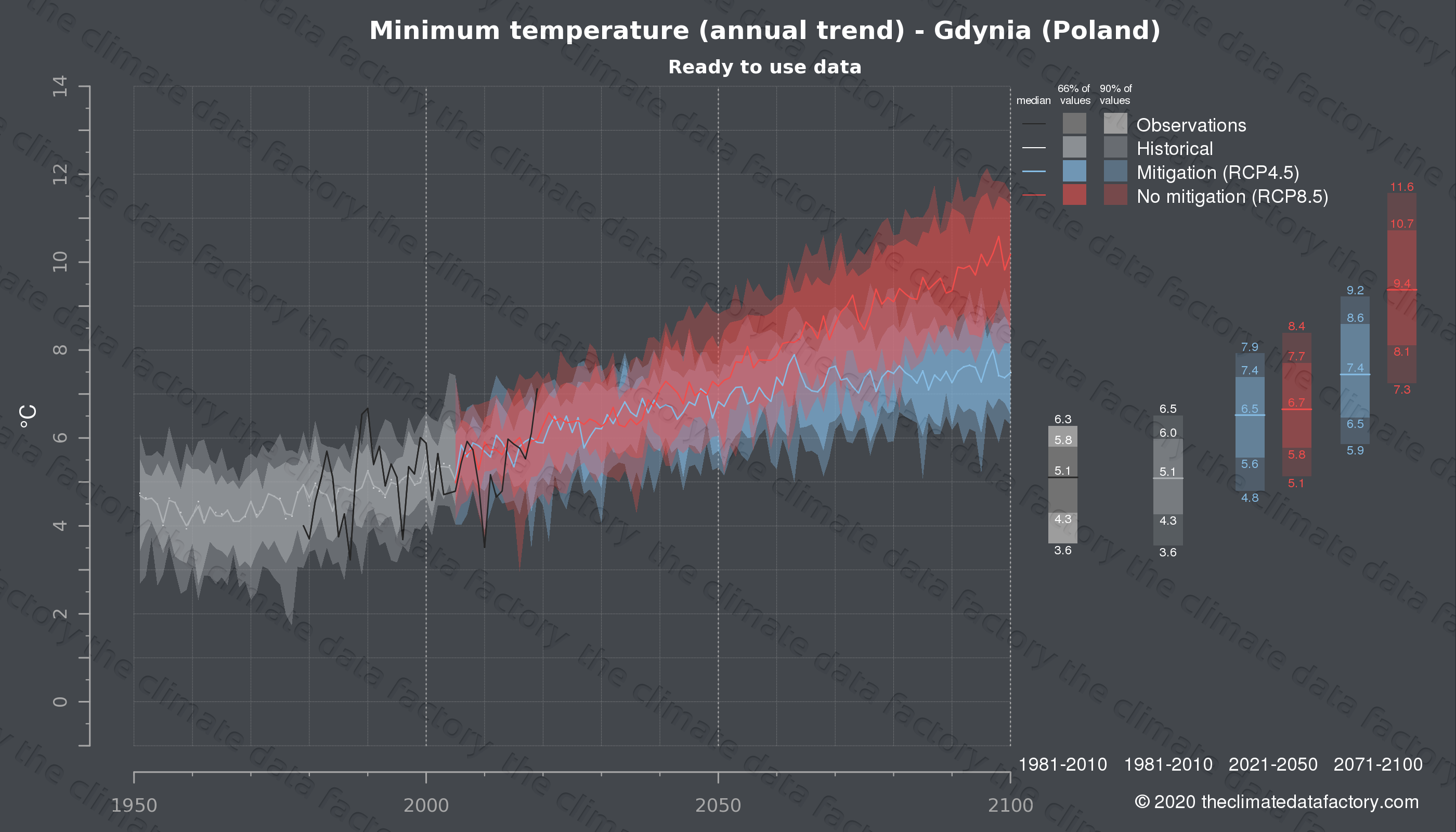 Graphic of projected minimum temperature for Gdynia (Poland) under two climate change mitigation policy scenarios (RCP4.5, RCP8.5). Represented climate data are processed (bias-adjusted and quality controlled) data from IPCC models. https://theclimatedatafactory.com