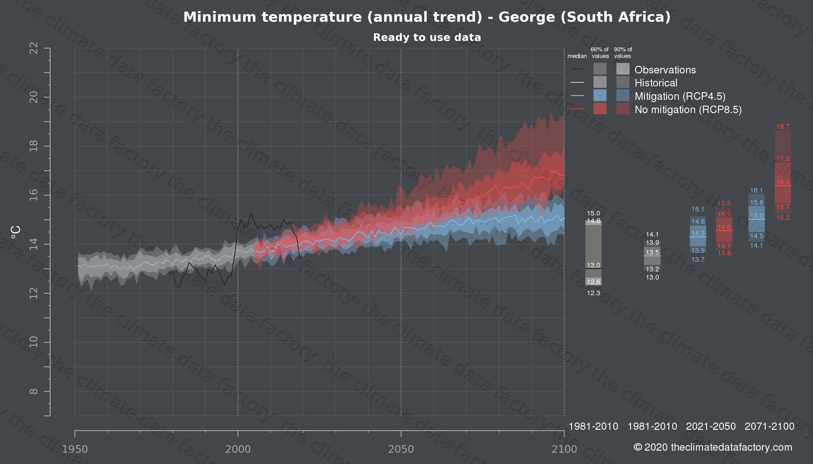 Graphic of projected minimum temperature for George (South Africa) under two climate change mitigation policy scenarios (RCP4.5, RCP8.5). Represented climate data are processed (bias-adjusted and quality controlled) data from IPCC models. https://theclimatedatafactory.com