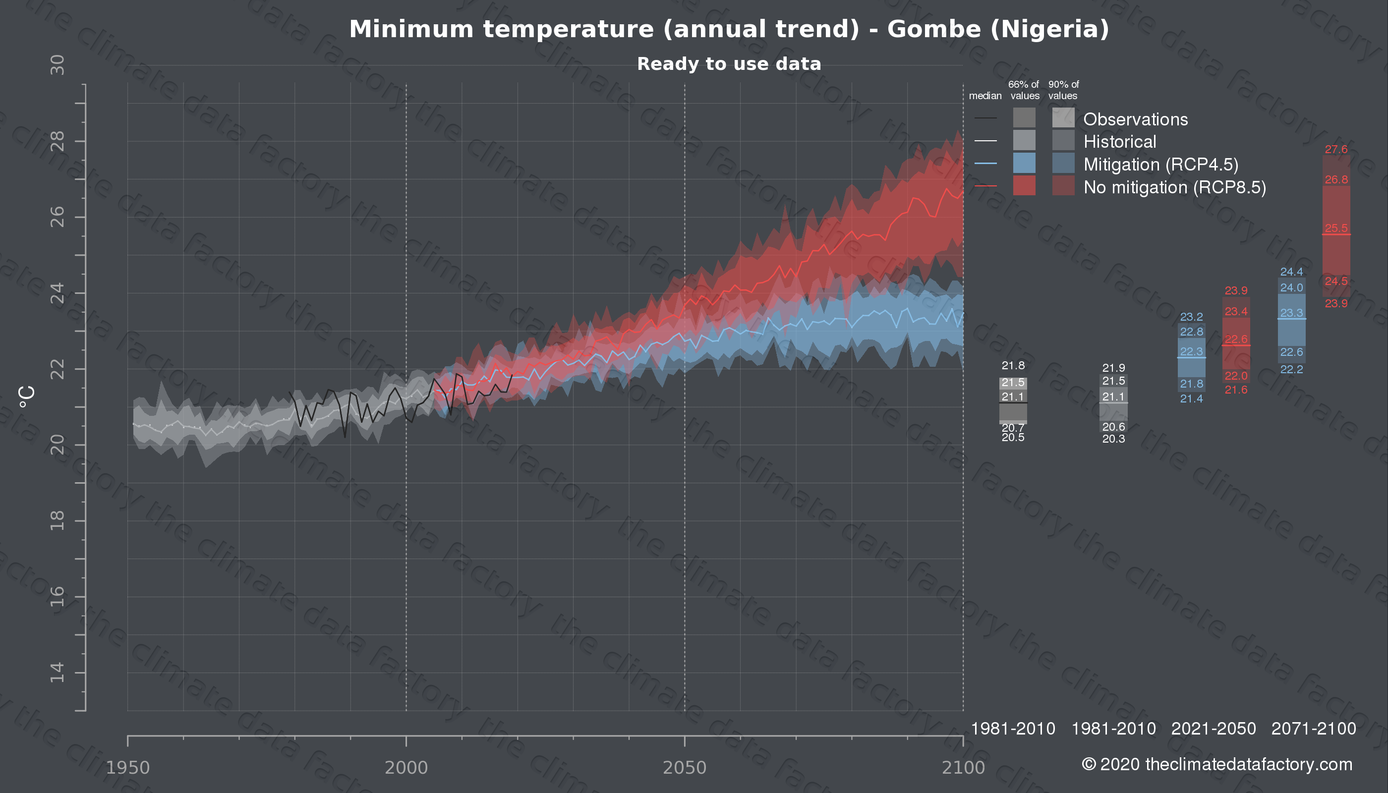 Graphic of projected minimum temperature for Gombe (Nigeria) under two climate change mitigation policy scenarios (RCP4.5, RCP8.5). Represented climate data are processed (bias-adjusted and quality controlled) data from IPCC models. https://theclimatedatafactory.com