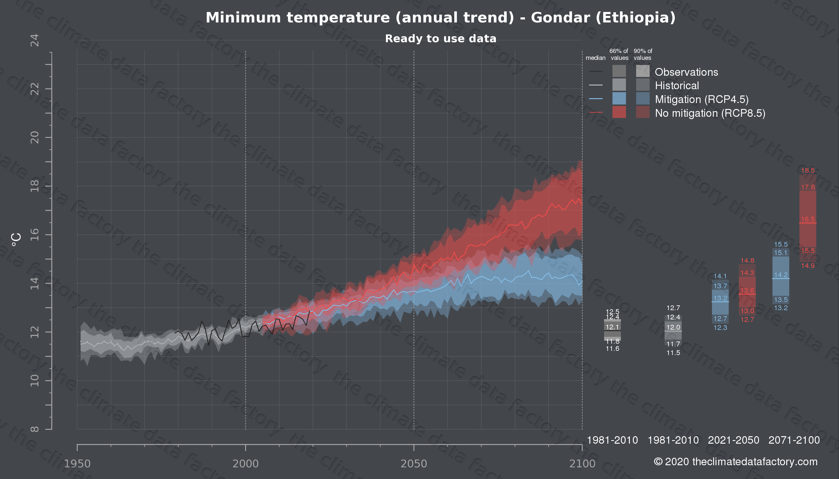 Graphic of projected minimum temperature for Gondar (Ethiopia) under two climate change mitigation policy scenarios (RCP4.5, RCP8.5). Represented climate data are processed (bias-adjusted and quality controlled) data from IPCC models. https://theclimatedatafactory.com