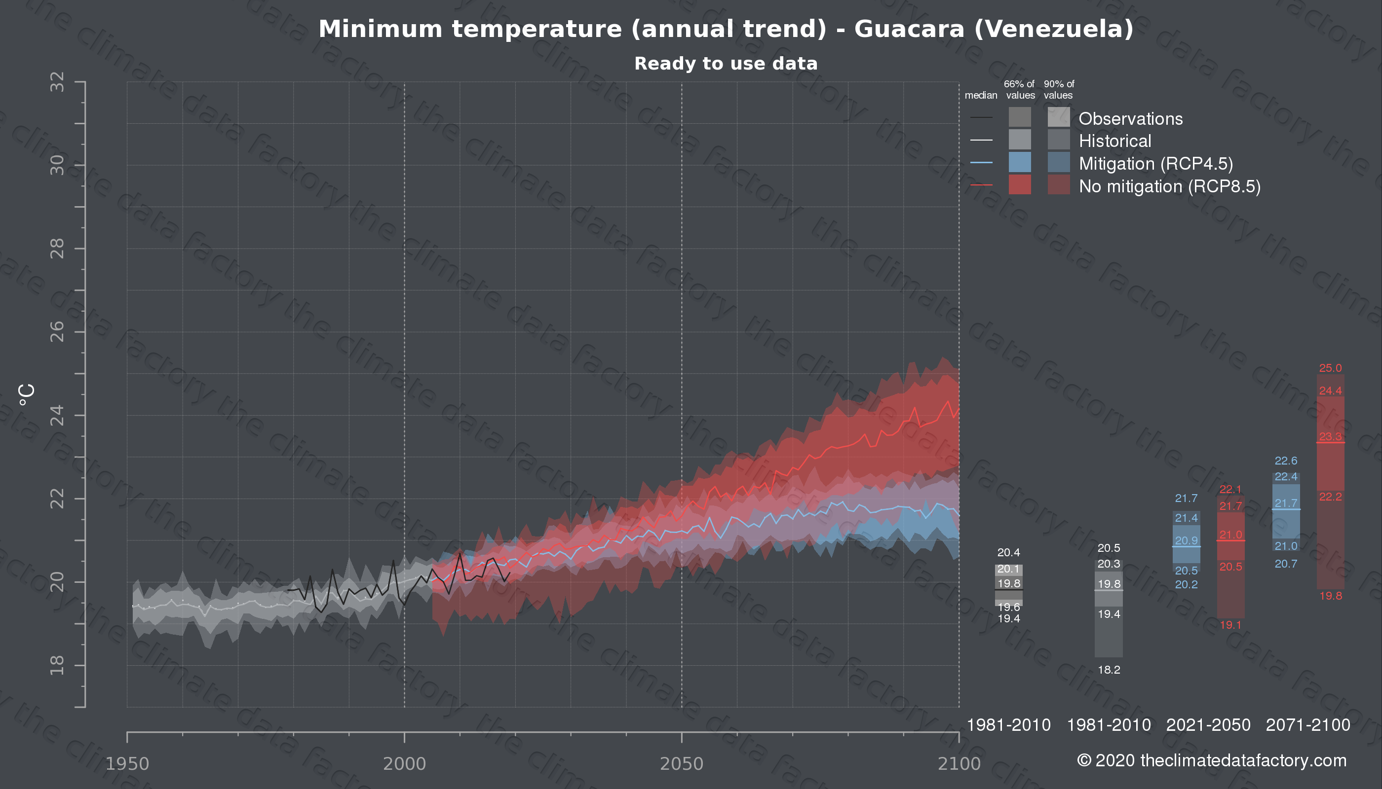 Graphic of projected minimum temperature for Guacara (Venezuela) under two climate change mitigation policy scenarios (RCP4.5, RCP8.5). Represented climate data are processed (bias-adjusted and quality controlled) data from IPCC models. https://theclimatedatafactory.com
