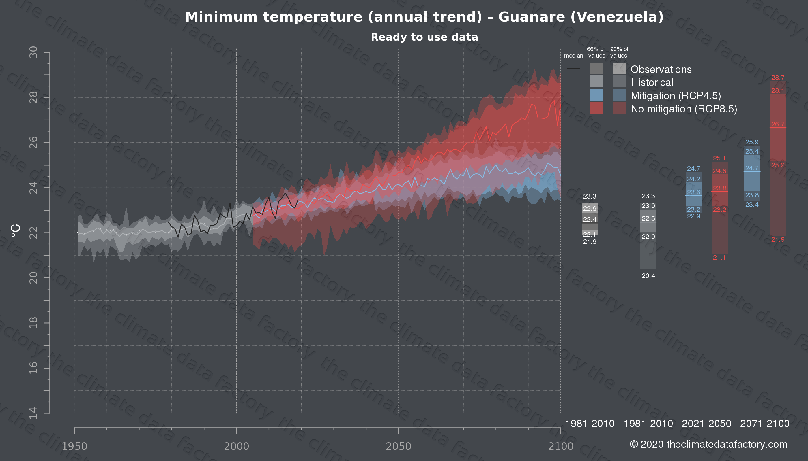 Graphic of projected minimum temperature for Guanare (Venezuela) under two climate change mitigation policy scenarios (RCP4.5, RCP8.5). Represented climate data are processed (bias-adjusted and quality controlled) data from IPCC models. https://theclimatedatafactory.com