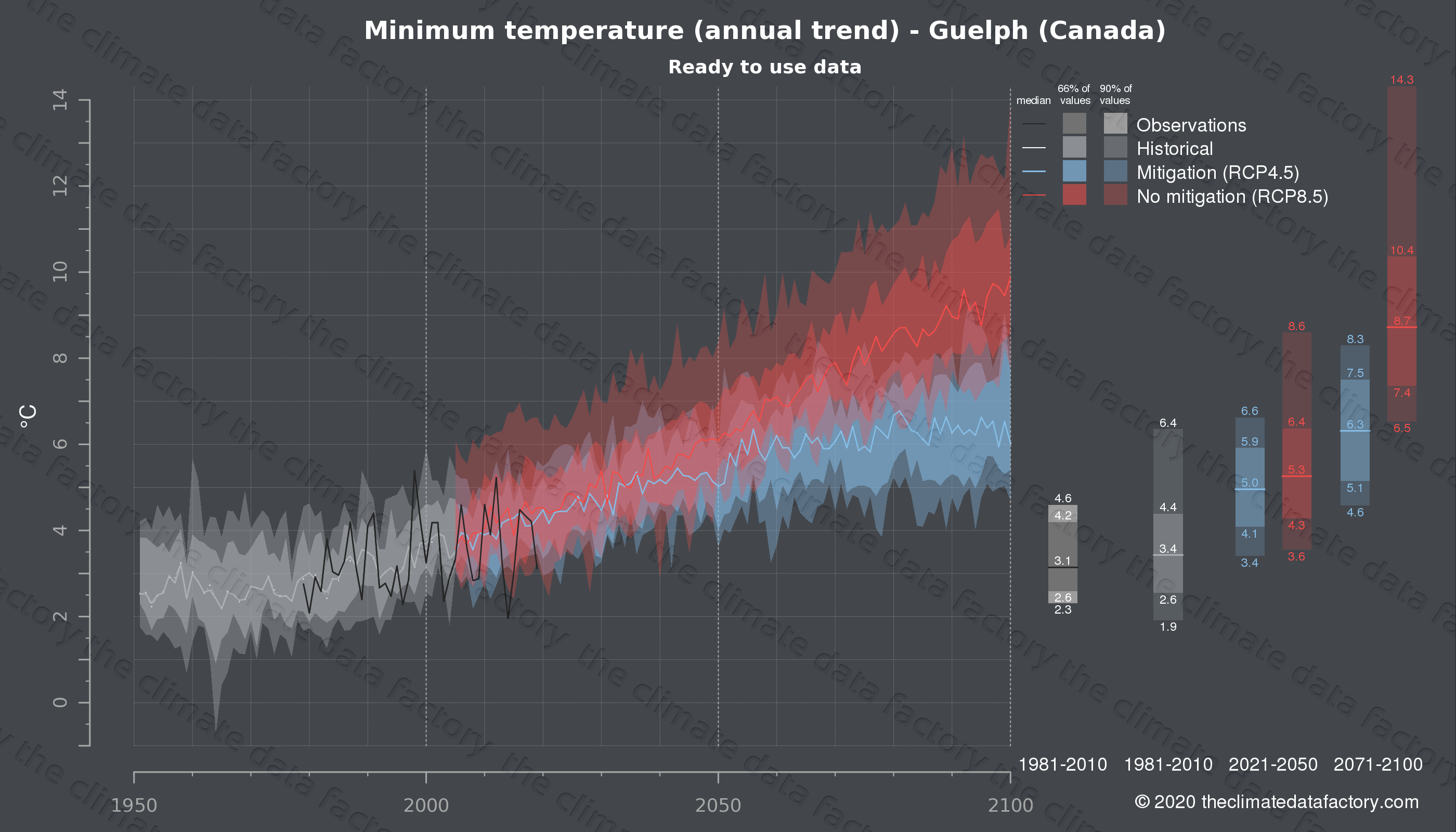 Graphic of projected minimum temperature for Guelph (Canada) under two climate change mitigation policy scenarios (RCP4.5, RCP8.5). Represented climate data are processed (bias-adjusted and quality controlled) data from IPCC models. https://theclimatedatafactory.com