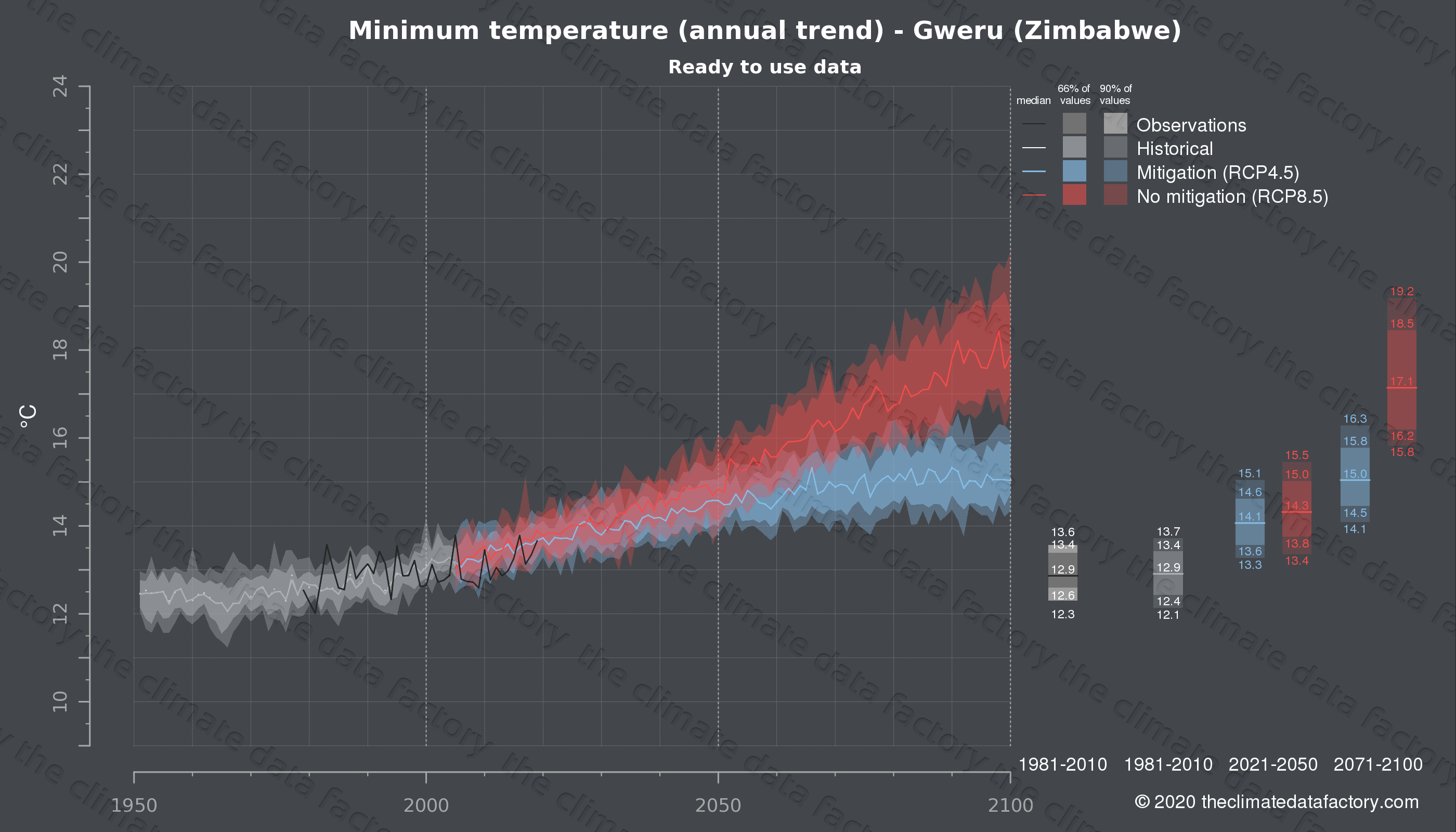 Graphic of projected minimum temperature for Gweru (Zimbabwe) under two climate change mitigation policy scenarios (RCP4.5, RCP8.5). Represented climate data are processed (bias-adjusted and quality controlled) data from IPCC models. https://theclimatedatafactory.com