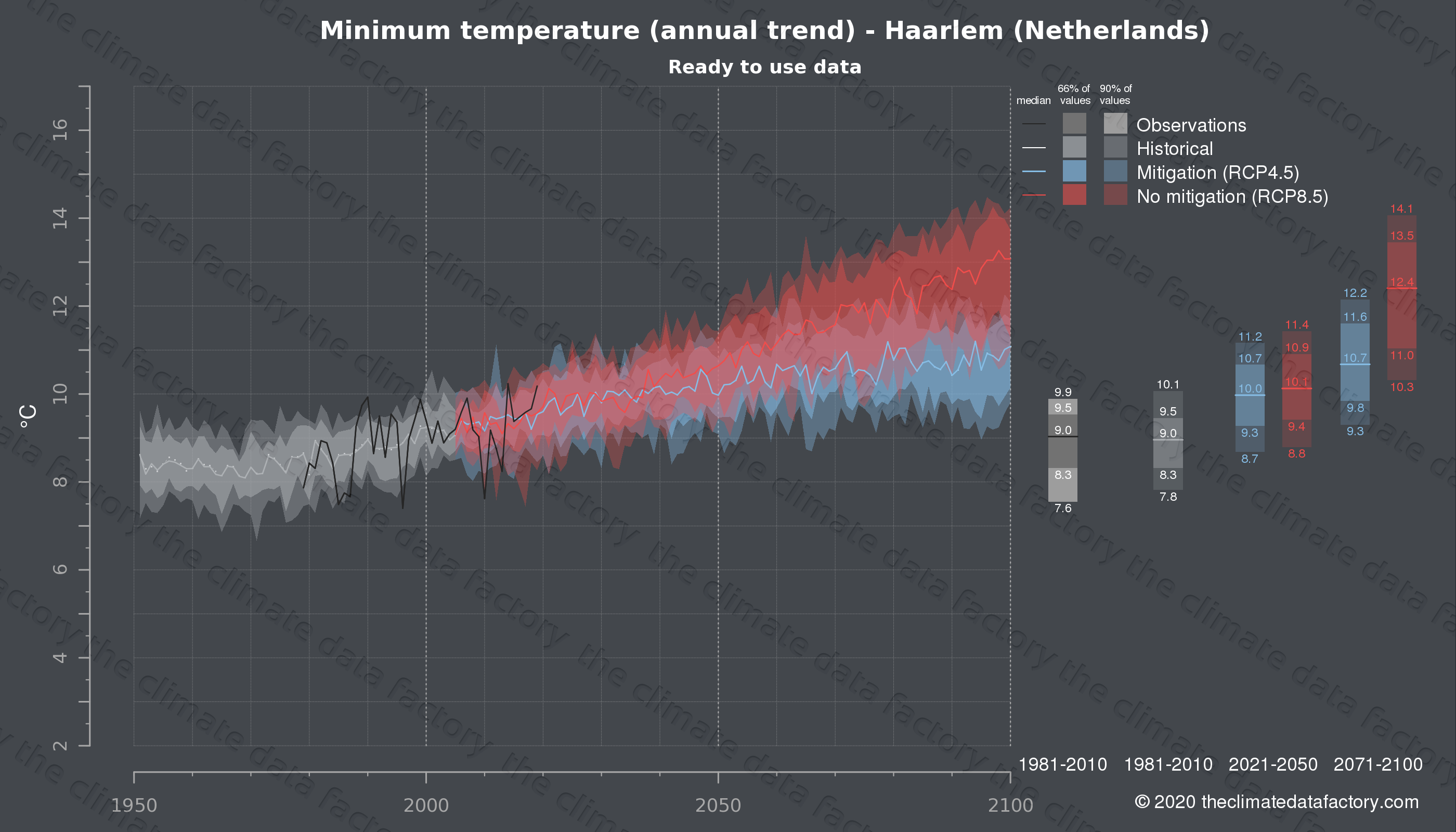 Graphic of projected minimum temperature for Haarlem (Netherlands) under two climate change mitigation policy scenarios (RCP4.5, RCP8.5). Represented climate data are processed (bias-adjusted and quality controlled) data from IPCC models. https://theclimatedatafactory.com