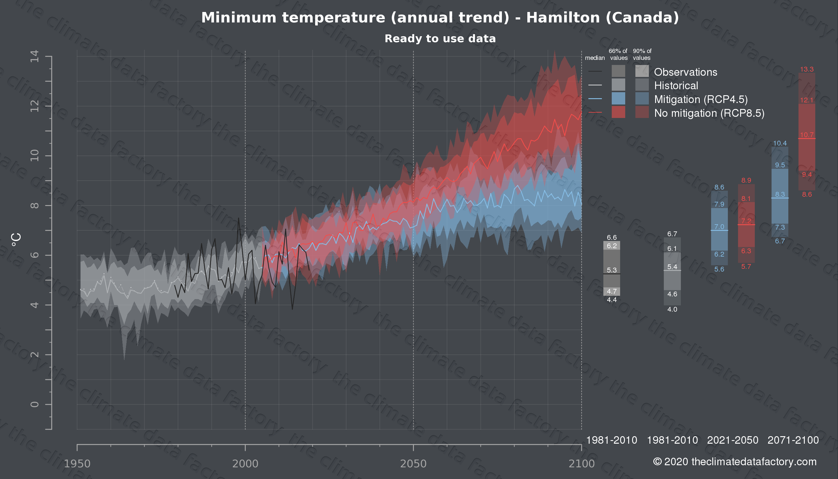 Graphic of projected minimum temperature for Hamilton (Canada) under two climate change mitigation policy scenarios (RCP4.5, RCP8.5). Represented climate data are processed (bias-adjusted and quality controlled) data from IPCC models. https://theclimatedatafactory.com