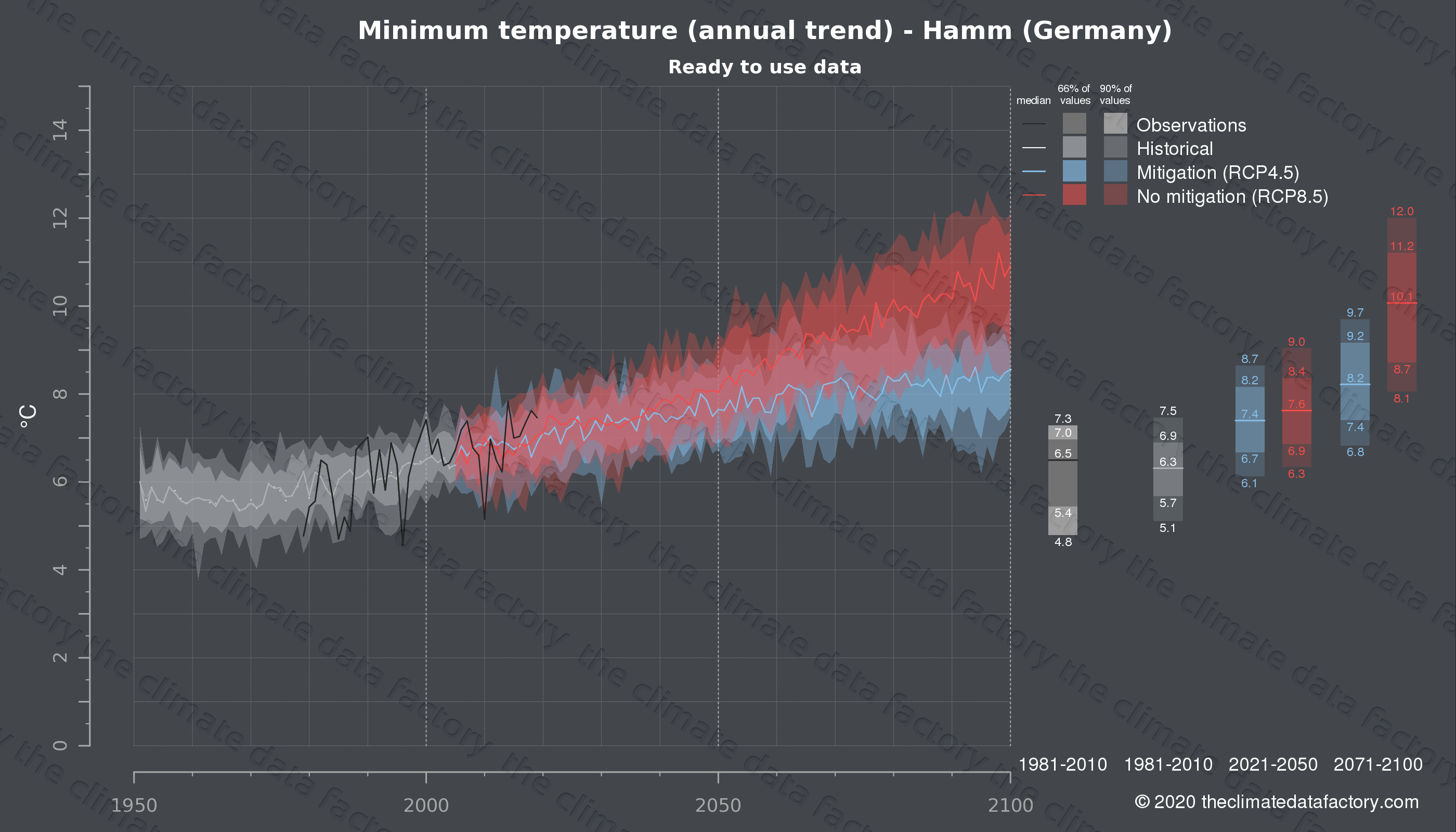 Graphic of projected minimum temperature for Hamm (Germany) under two climate change mitigation policy scenarios (RCP4.5, RCP8.5). Represented climate data are processed (bias-adjusted and quality controlled) data from IPCC models. https://theclimatedatafactory.com