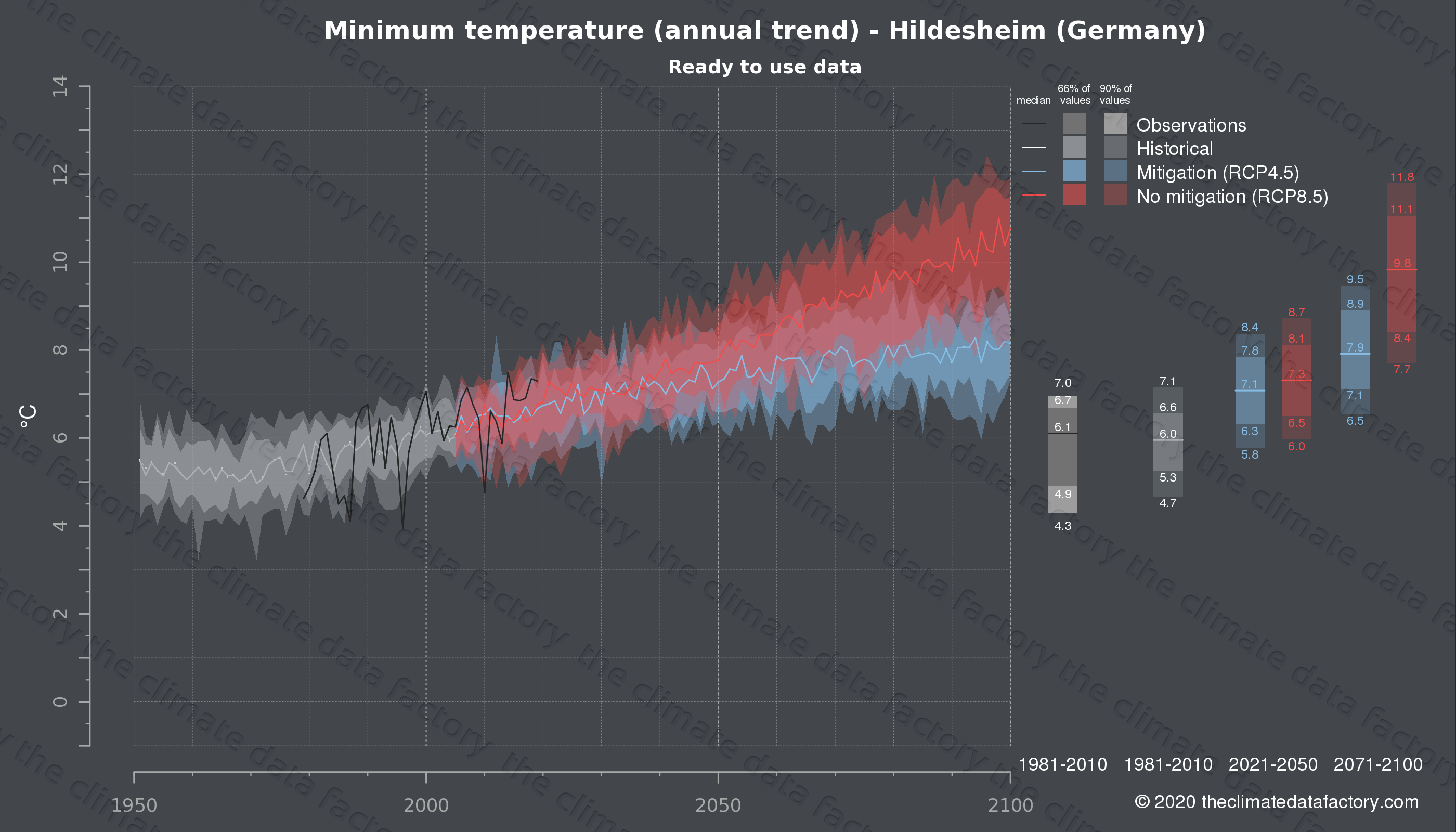 Graphic of projected minimum temperature for Hildesheim (Germany) under two climate change mitigation policy scenarios (RCP4.5, RCP8.5). Represented climate data are processed (bias-adjusted and quality controlled) data from IPCC models. https://theclimatedatafactory.com