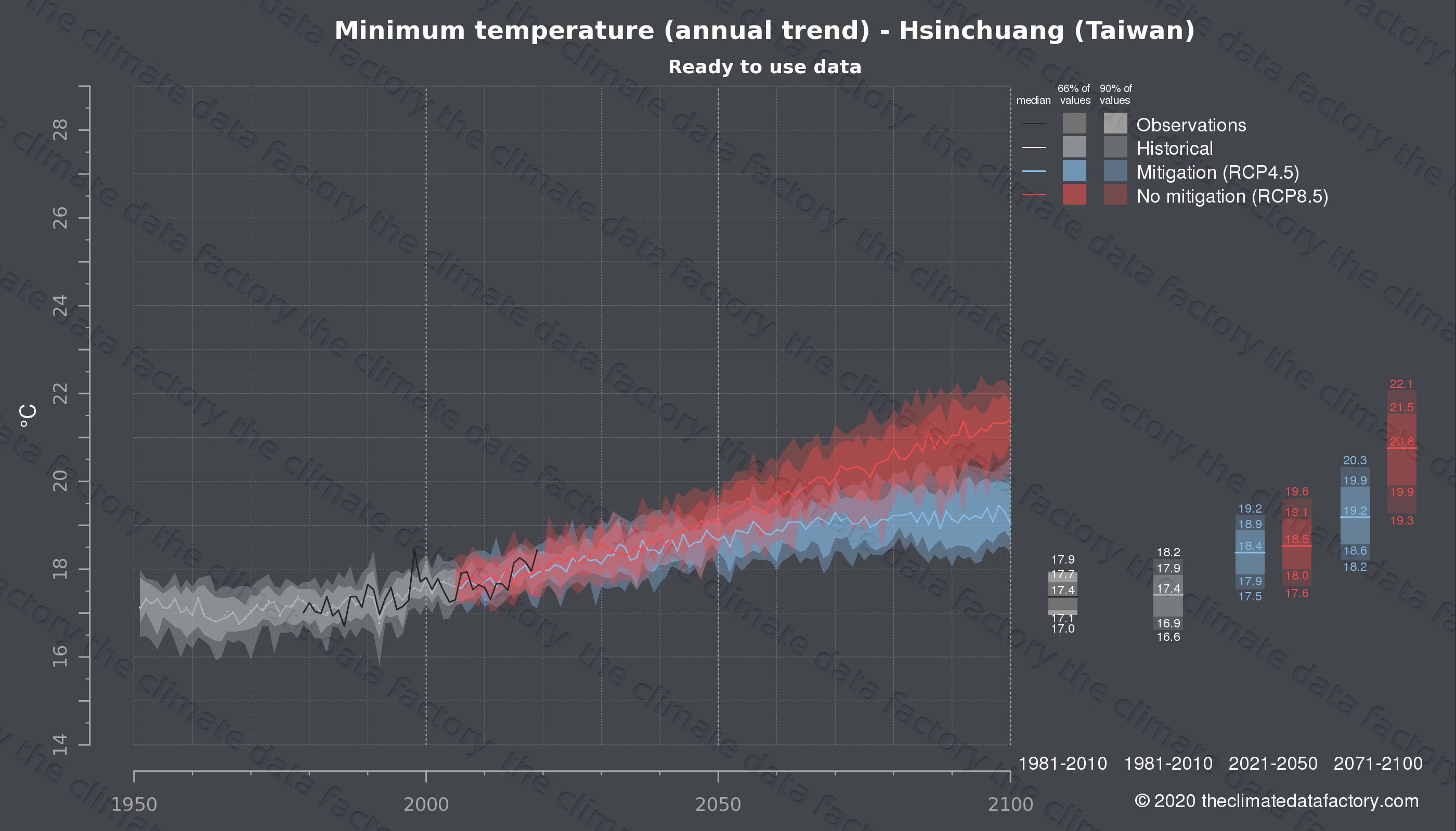 Graphic of projected minimum temperature for Hsinchuang (Taiwan) under two climate change mitigation policy scenarios (RCP4.5, RCP8.5). Represented climate data are processed (bias-adjusted and quality controlled) data from IPCC models. https://theclimatedatafactory.com