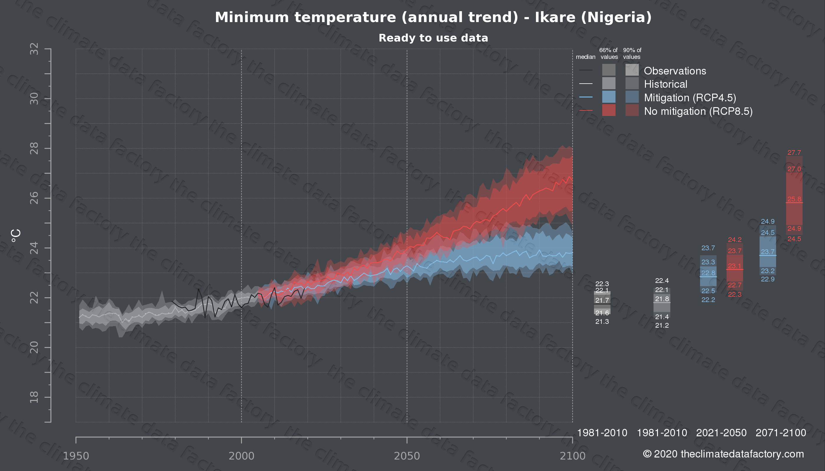 Graphic of projected minimum temperature for Ikare (Nigeria) under two climate change mitigation policy scenarios (RCP4.5, RCP8.5). Represented climate data are processed (bias-adjusted and quality controlled) data from IPCC models. https://theclimatedatafactory.com