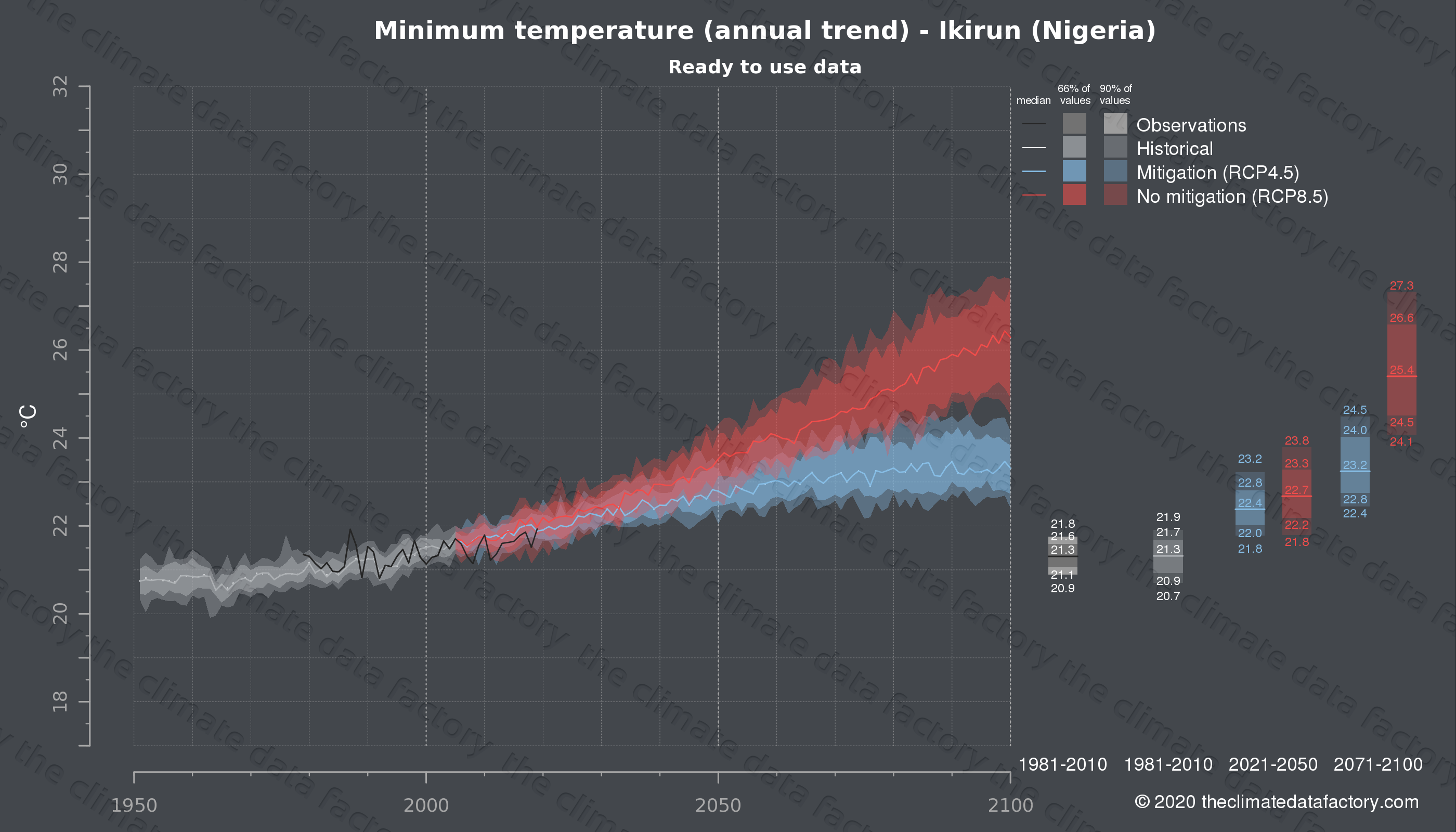 Graphic of projected minimum temperature for Ikirun (Nigeria) under two climate change mitigation policy scenarios (RCP4.5, RCP8.5). Represented climate data are processed (bias-adjusted and quality controlled) data from IPCC models. https://theclimatedatafactory.com