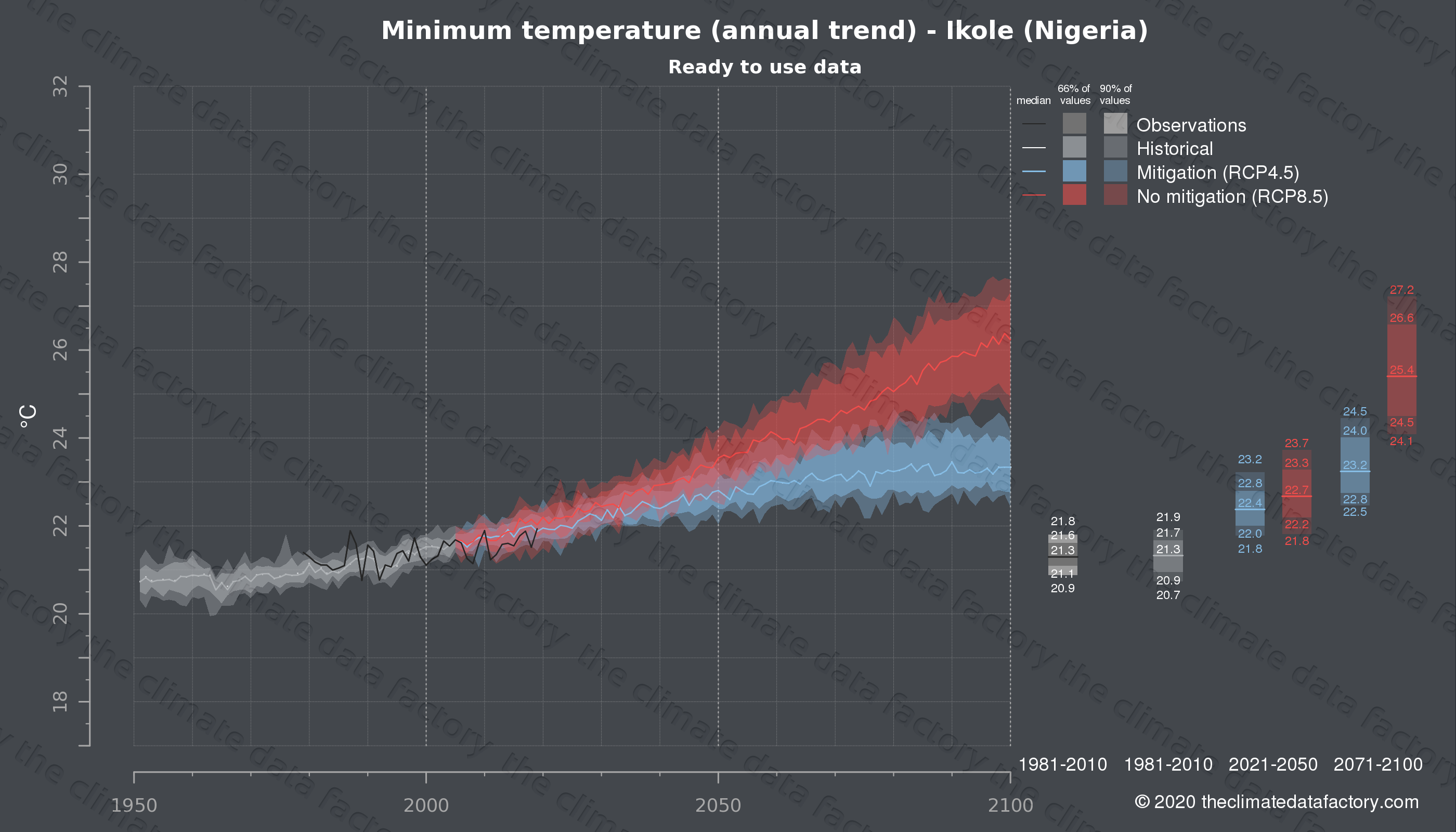 Graphic of projected minimum temperature for Ikole (Nigeria) under two climate change mitigation policy scenarios (RCP4.5, RCP8.5). Represented climate data are processed (bias-adjusted and quality controlled) data from IPCC models. https://theclimatedatafactory.com