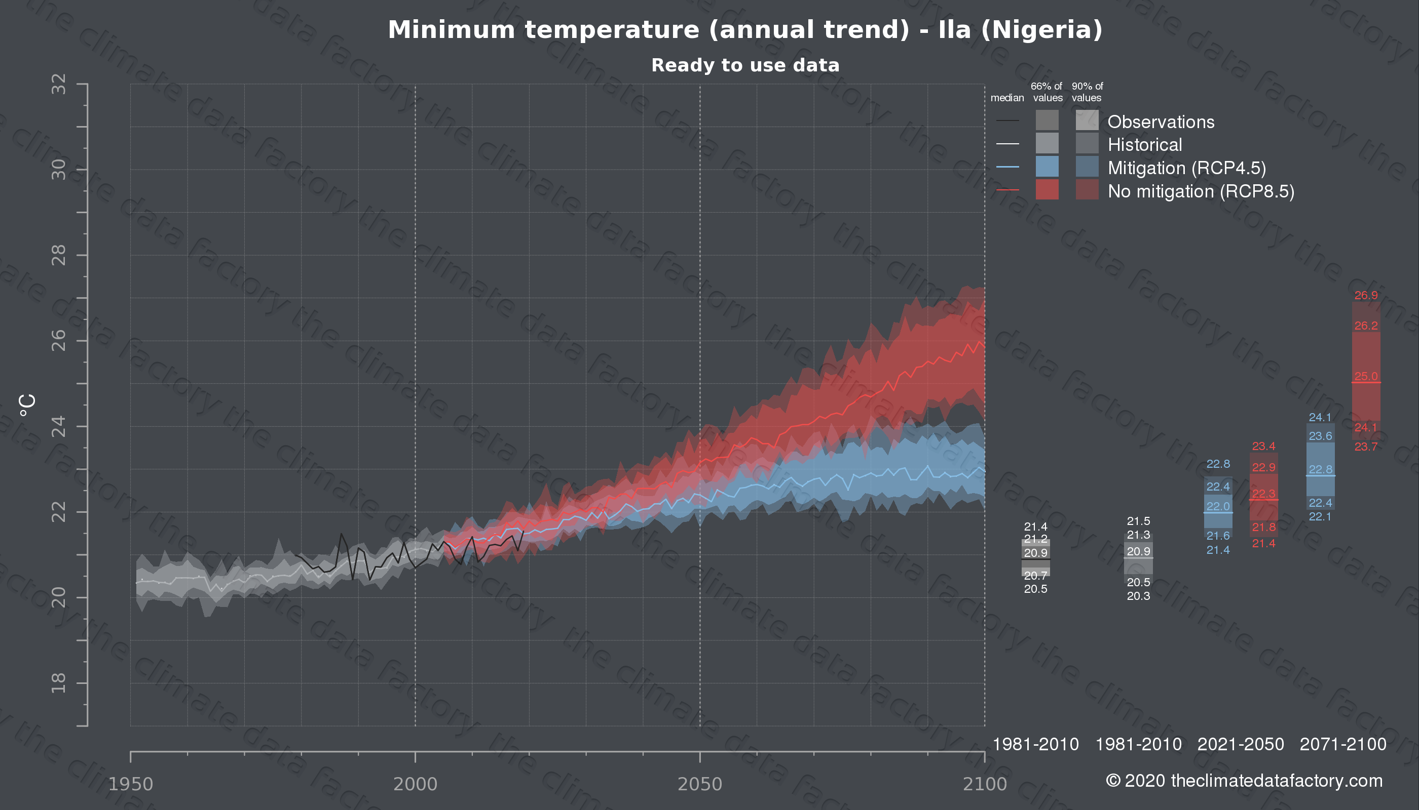 Graphic of projected minimum temperature for Ila (Nigeria) under two climate change mitigation policy scenarios (RCP4.5, RCP8.5). Represented climate data are processed (bias-adjusted and quality controlled) data from IPCC models. https://theclimatedatafactory.com
