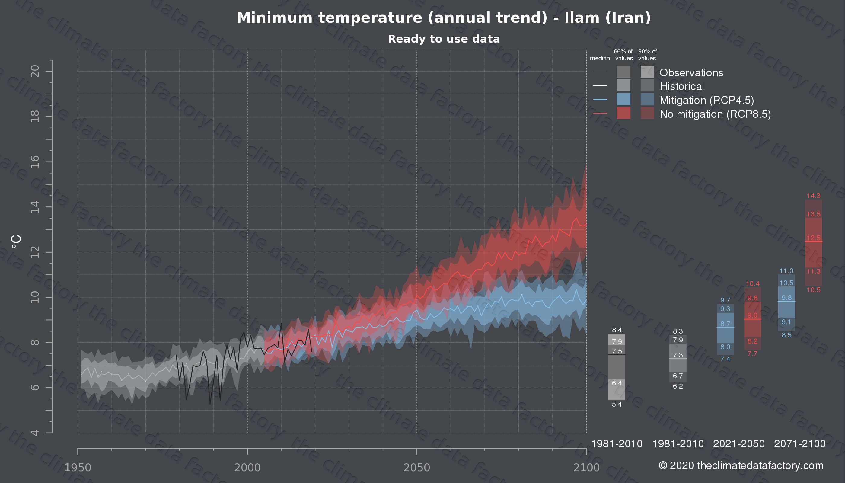 Graphic of projected minimum temperature for Ilam (Iran) under two climate change mitigation policy scenarios (RCP4.5, RCP8.5). Represented climate data are processed (bias-adjusted and quality controlled) data from IPCC models. https://theclimatedatafactory.com