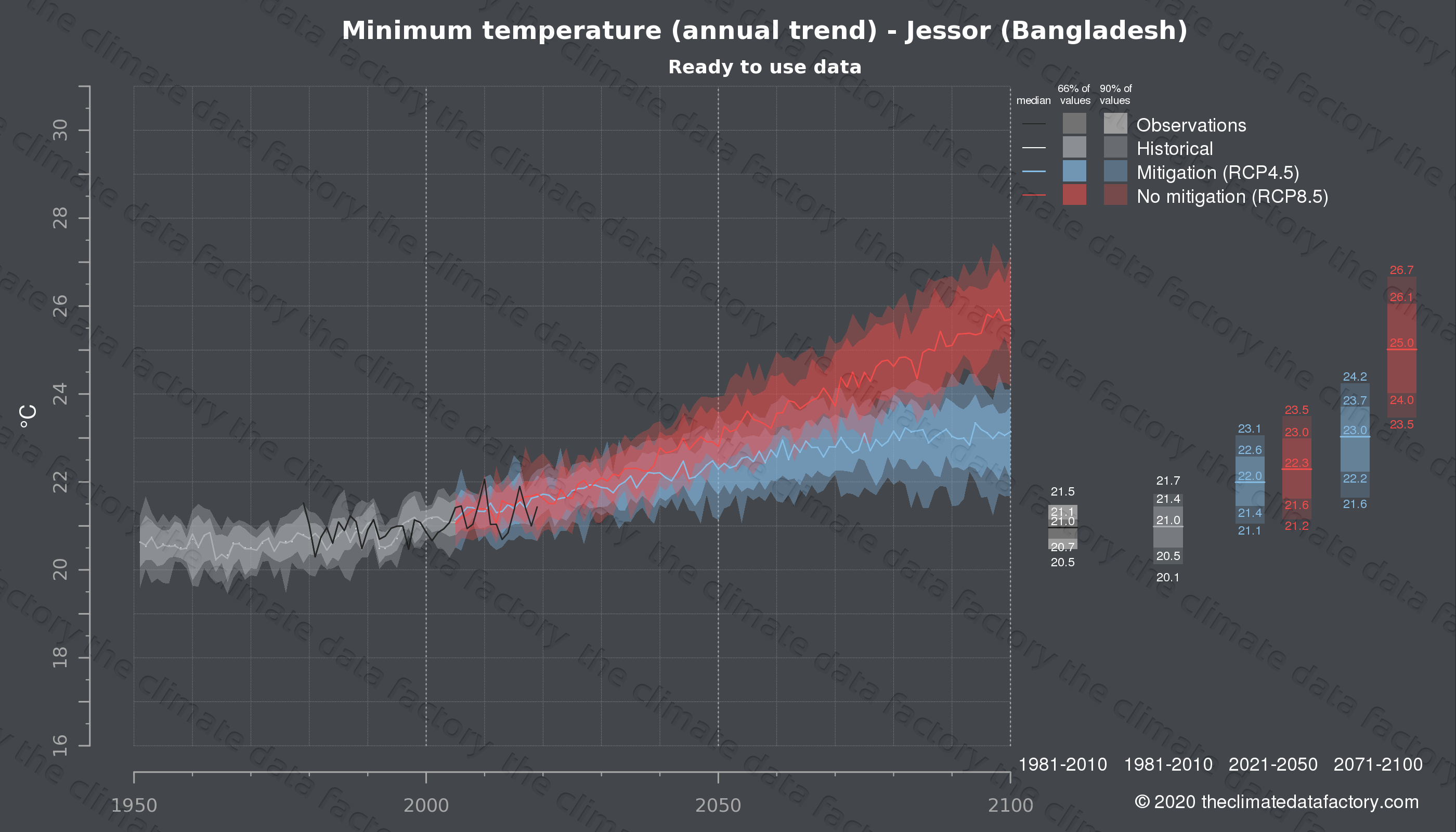 Graphic of projected minimum temperature for Jessor (Bangladesh) under two climate change mitigation policy scenarios (RCP4.5, RCP8.5). Represented climate data are processed (bias-adjusted and quality controlled) data from IPCC models. https://theclimatedatafactory.com