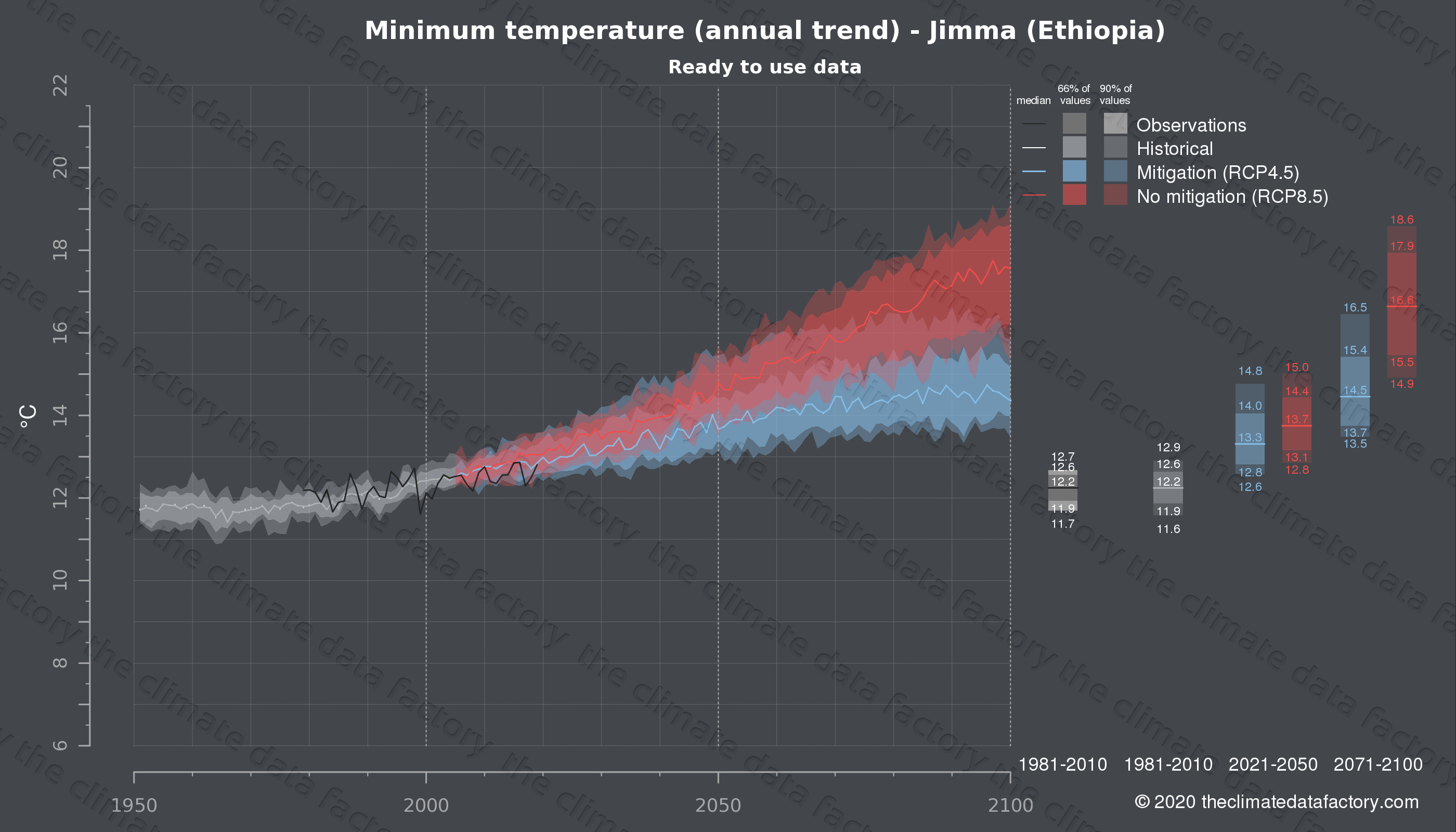 Graphic of projected minimum temperature for Jimma (Ethiopia) under two climate change mitigation policy scenarios (RCP4.5, RCP8.5). Represented climate data are processed (bias-adjusted and quality controlled) data from IPCC models. https://theclimatedatafactory.com