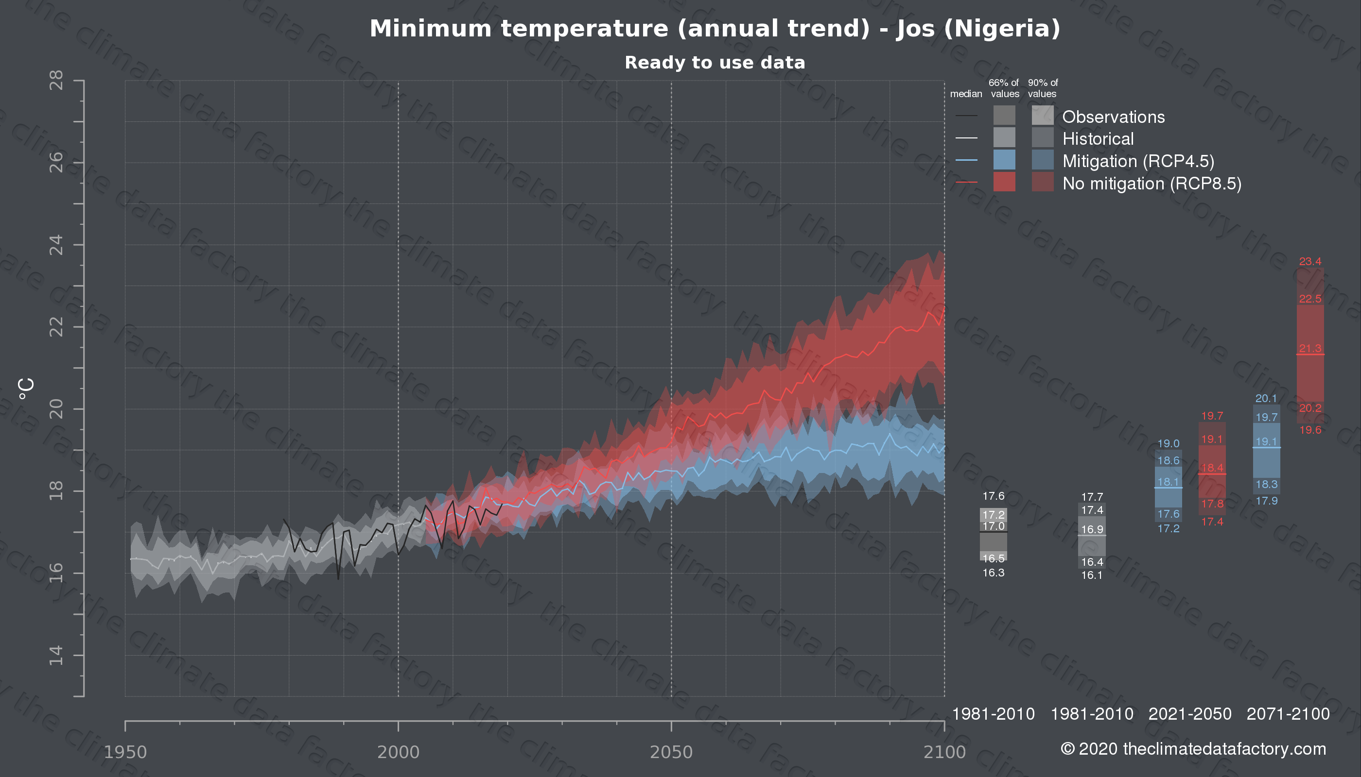 Graphic of projected minimum temperature for Jos (Nigeria) under two climate change mitigation policy scenarios (RCP4.5, RCP8.5). Represented climate data are processed (bias-adjusted and quality controlled) data from IPCC models. https://theclimatedatafactory.com