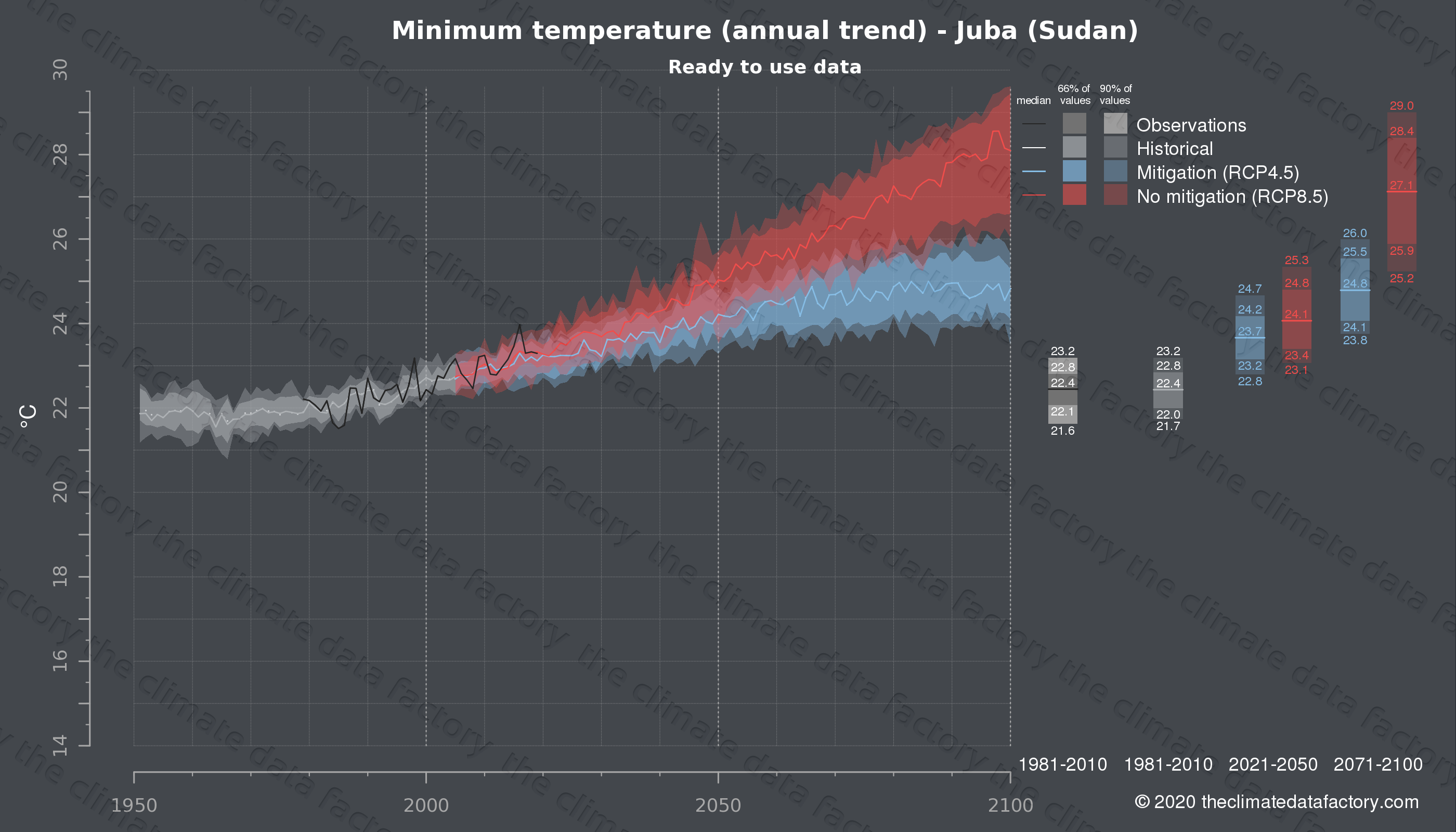 Graphic of projected minimum temperature for Juba (Sudan) under two climate change mitigation policy scenarios (RCP4.5, RCP8.5). Represented climate data are processed (bias-adjusted and quality controlled) data from IPCC models. https://theclimatedatafactory.com