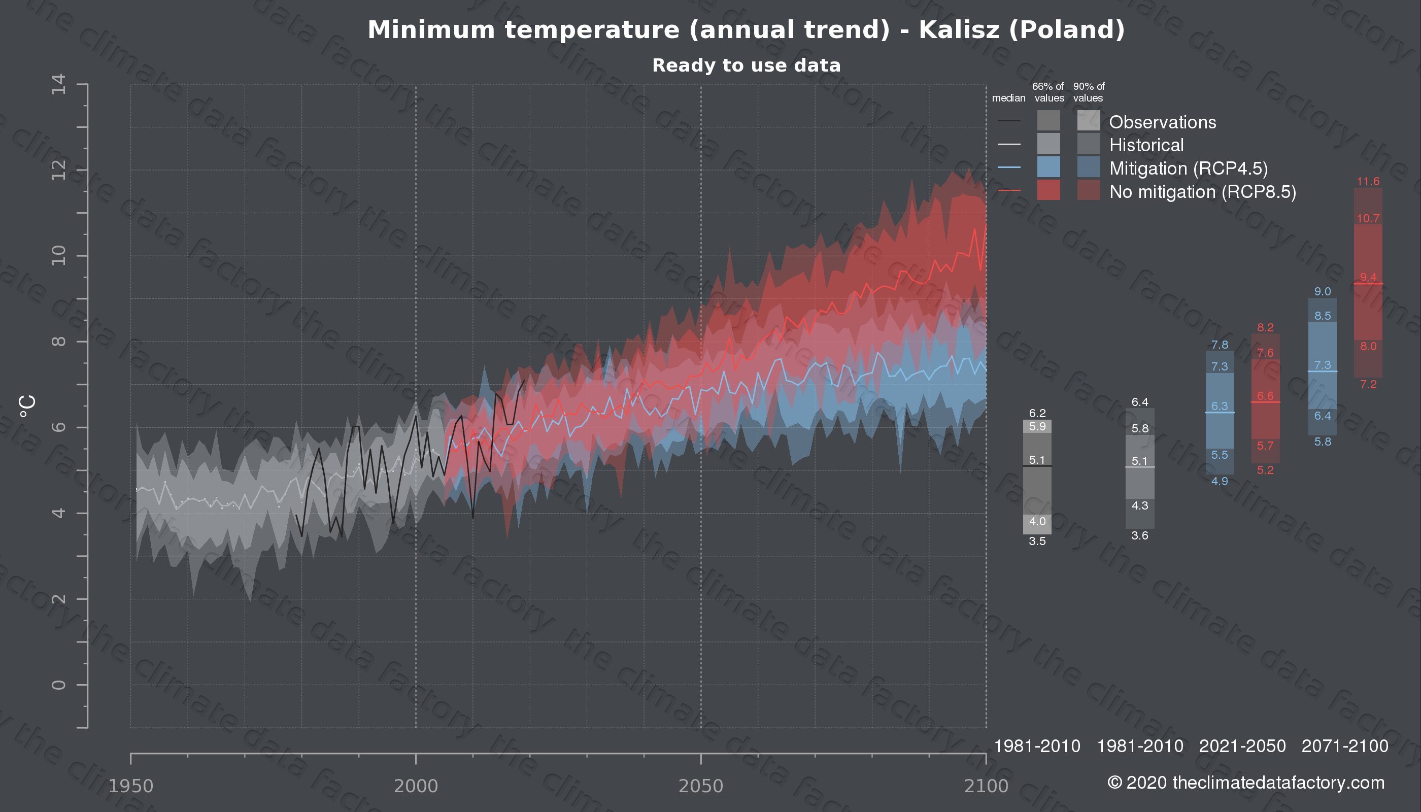 Graphic of projected minimum temperature for Kalisz (Poland) under two climate change mitigation policy scenarios (RCP4.5, RCP8.5). Represented climate data are processed (bias-adjusted and quality controlled) data from IPCC models. https://theclimatedatafactory.com