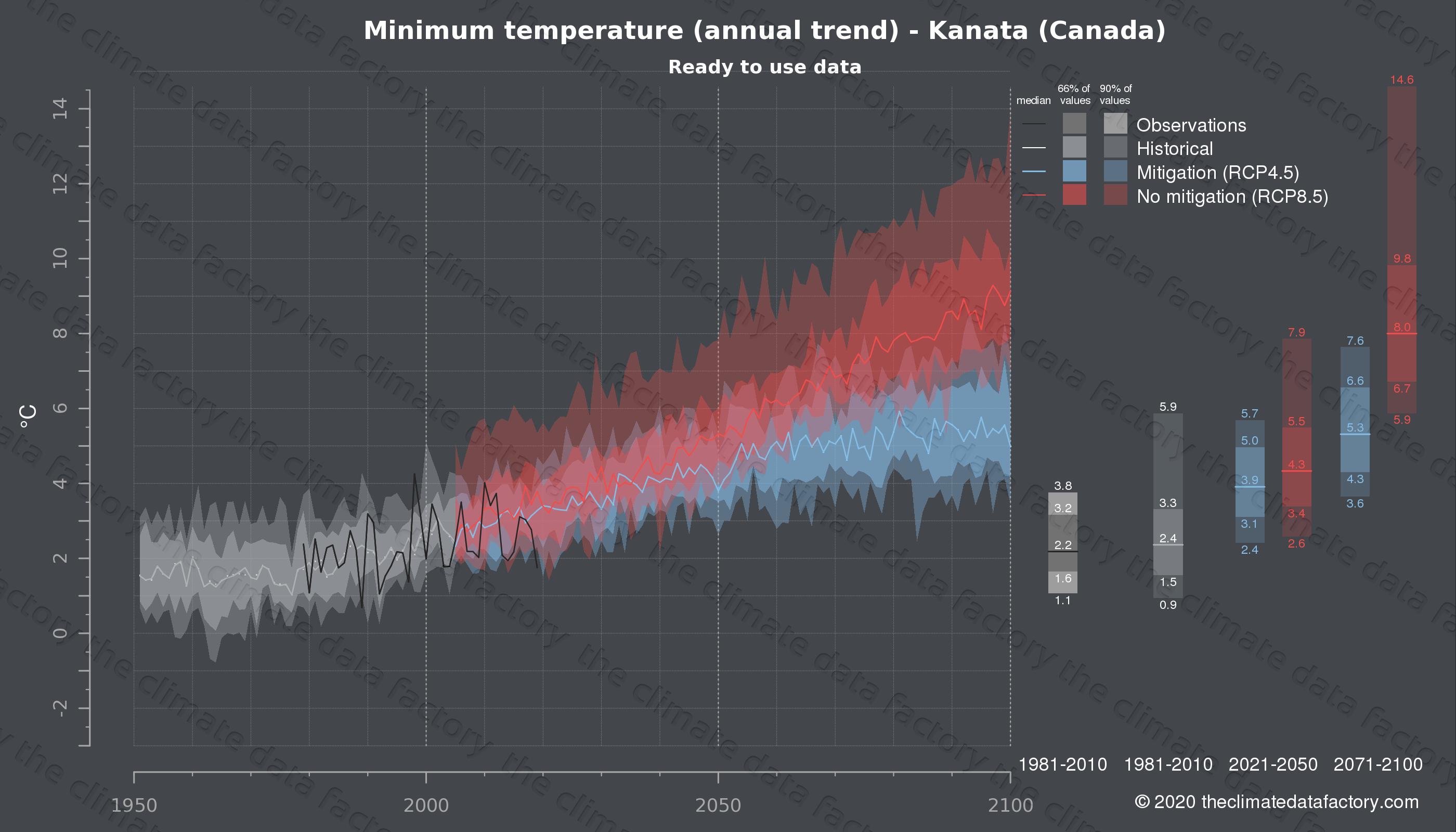 Graphic of projected minimum temperature for Kanata (Canada) under two climate change mitigation policy scenarios (RCP4.5, RCP8.5). Represented climate data are processed (bias-adjusted and quality controlled) data from IPCC models. https://theclimatedatafactory.com