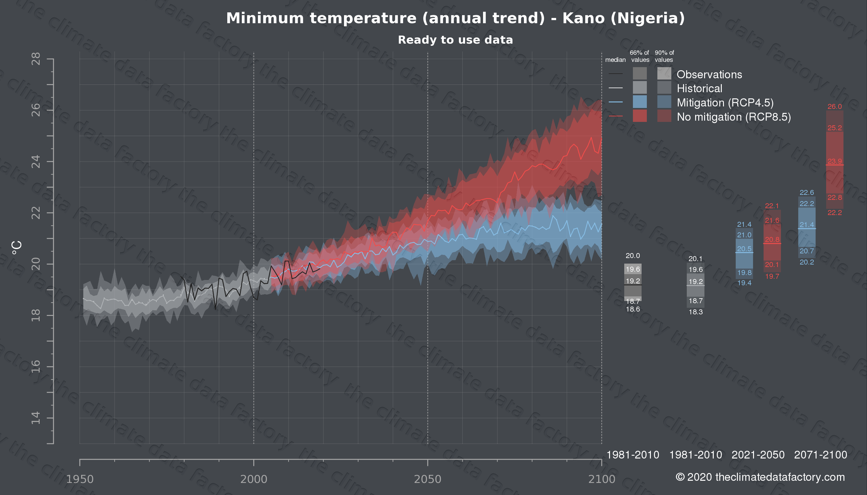 Graphic of projected minimum temperature for Kano (Nigeria) under two climate change mitigation policy scenarios (RCP4.5, RCP8.5). Represented climate data are processed (bias-adjusted and quality controlled) data from IPCC models. https://theclimatedatafactory.com