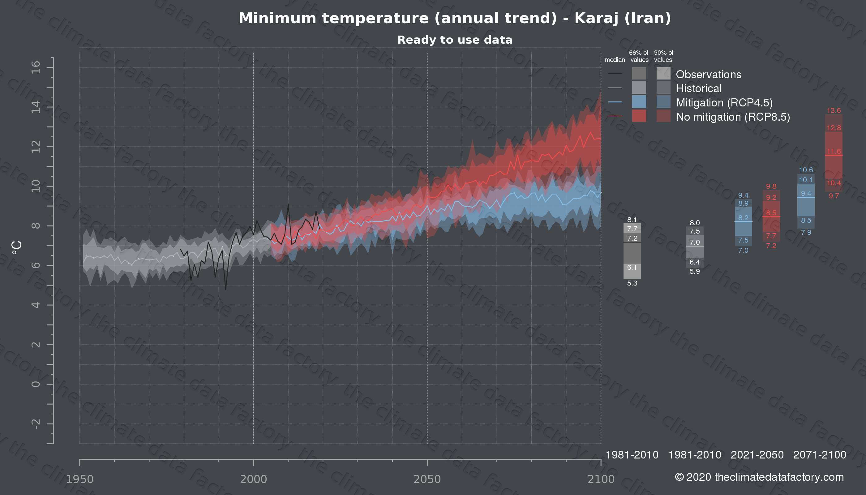 Graphic of projected minimum temperature for Karaj (Iran) under two climate change mitigation policy scenarios (RCP4.5, RCP8.5). Represented climate data are processed (bias-adjusted and quality controlled) data from IPCC models. https://theclimatedatafactory.com