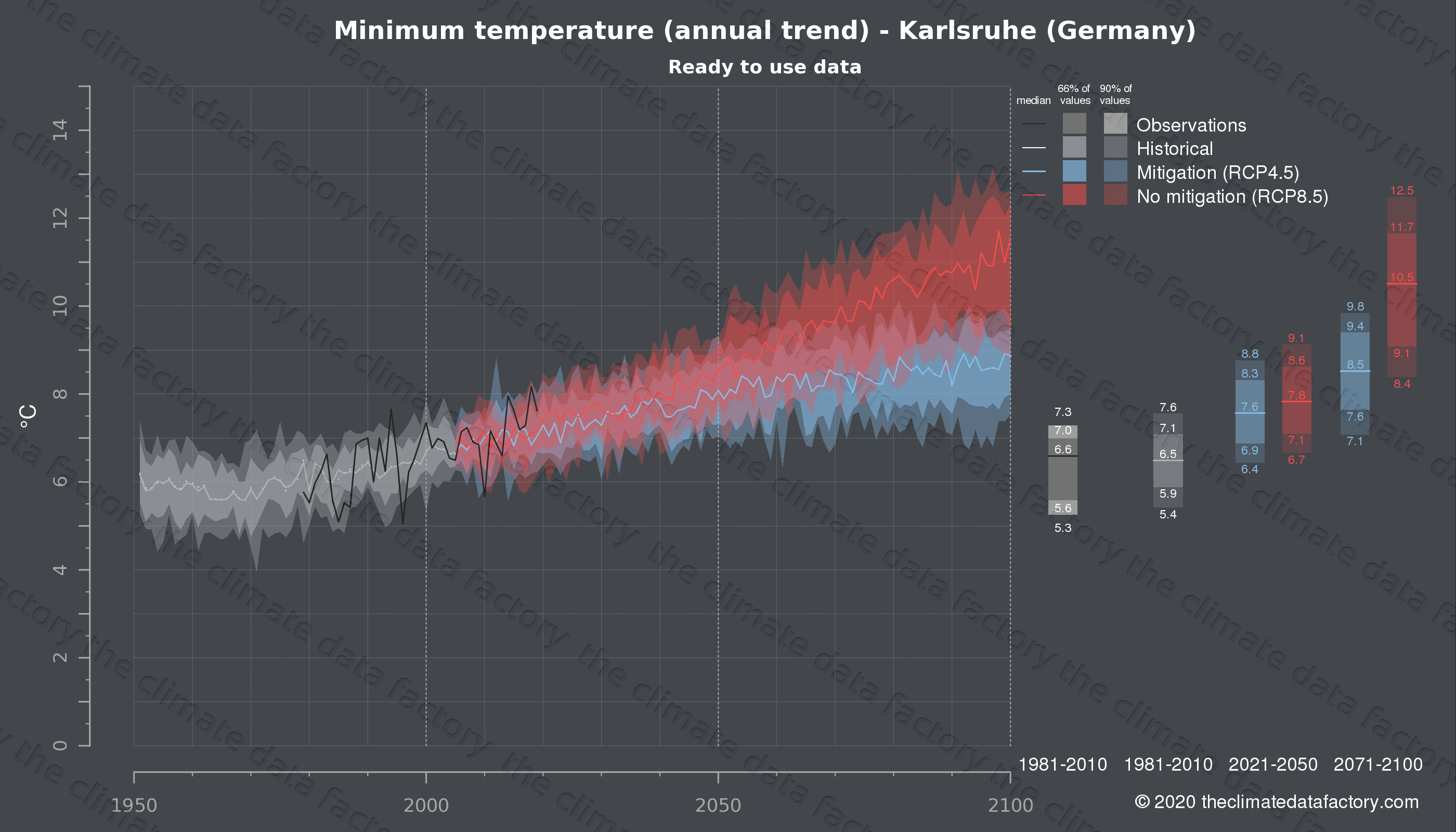 Graphic of projected minimum temperature for Karlsruhe (Germany) under two climate change mitigation policy scenarios (RCP4.5, RCP8.5). Represented climate data are processed (bias-adjusted and quality controlled) data from IPCC models. https://theclimatedatafactory.com