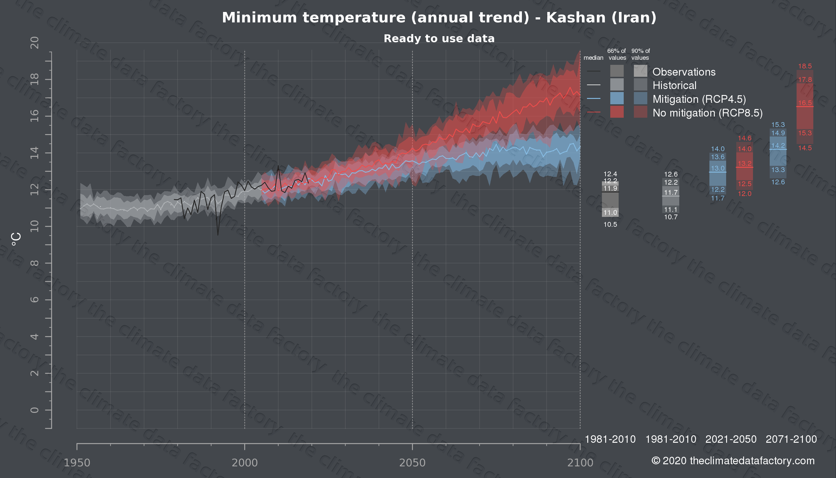 Graphic of projected minimum temperature for Kashan (Iran) under two climate change mitigation policy scenarios (RCP4.5, RCP8.5). Represented climate data are processed (bias-adjusted and quality controlled) data from IPCC models. https://theclimatedatafactory.com