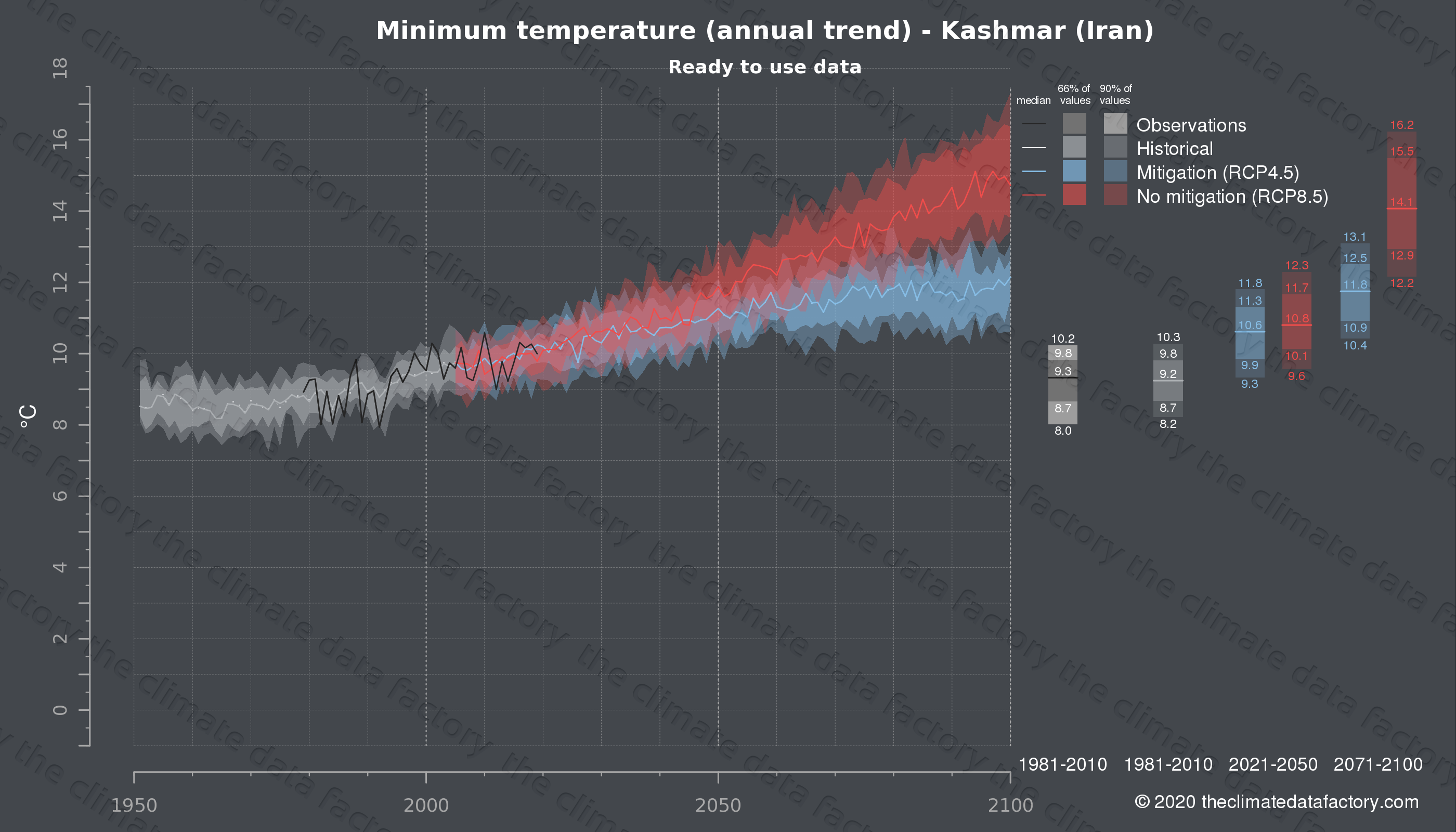 Graphic of projected minimum temperature for Kashmar (Iran) under two climate change mitigation policy scenarios (RCP4.5, RCP8.5). Represented climate data are processed (bias-adjusted and quality controlled) data from IPCC models. https://theclimatedatafactory.com